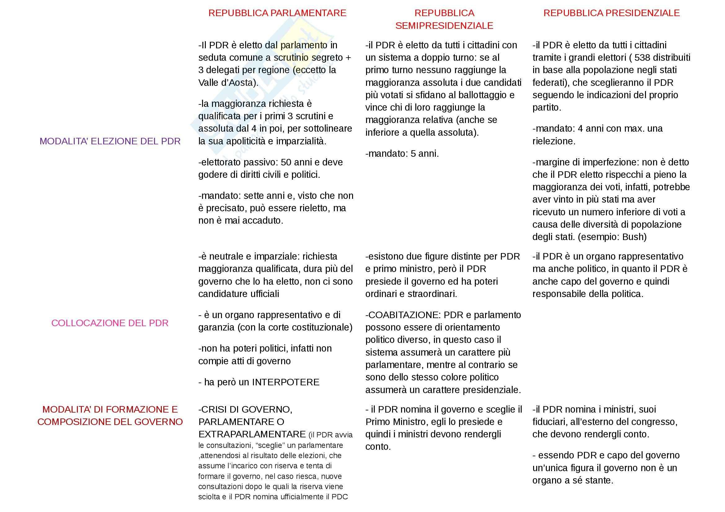 appunto L. Salvini Diritto costituzionale