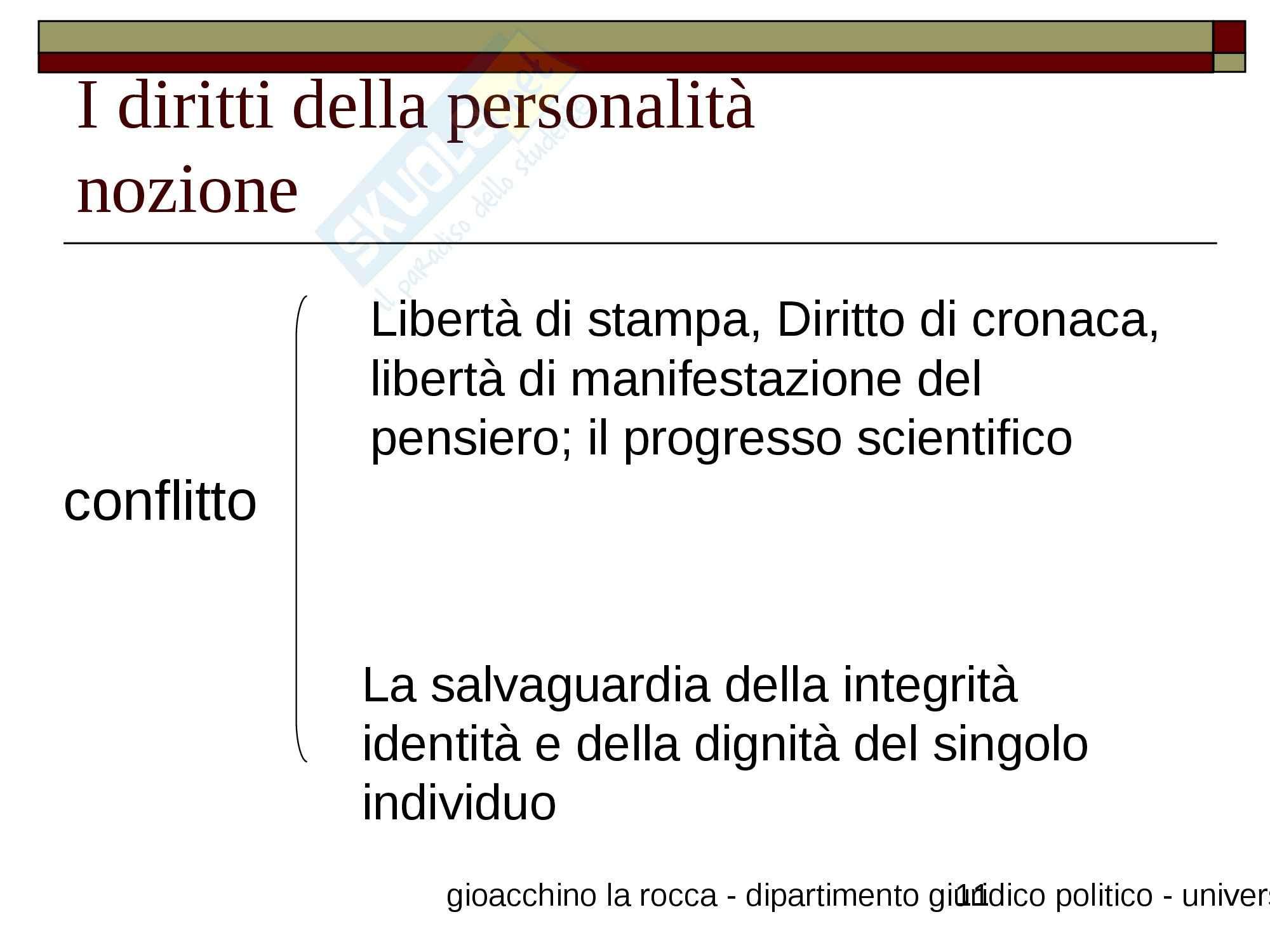 Diritti della personalità Pag. 11