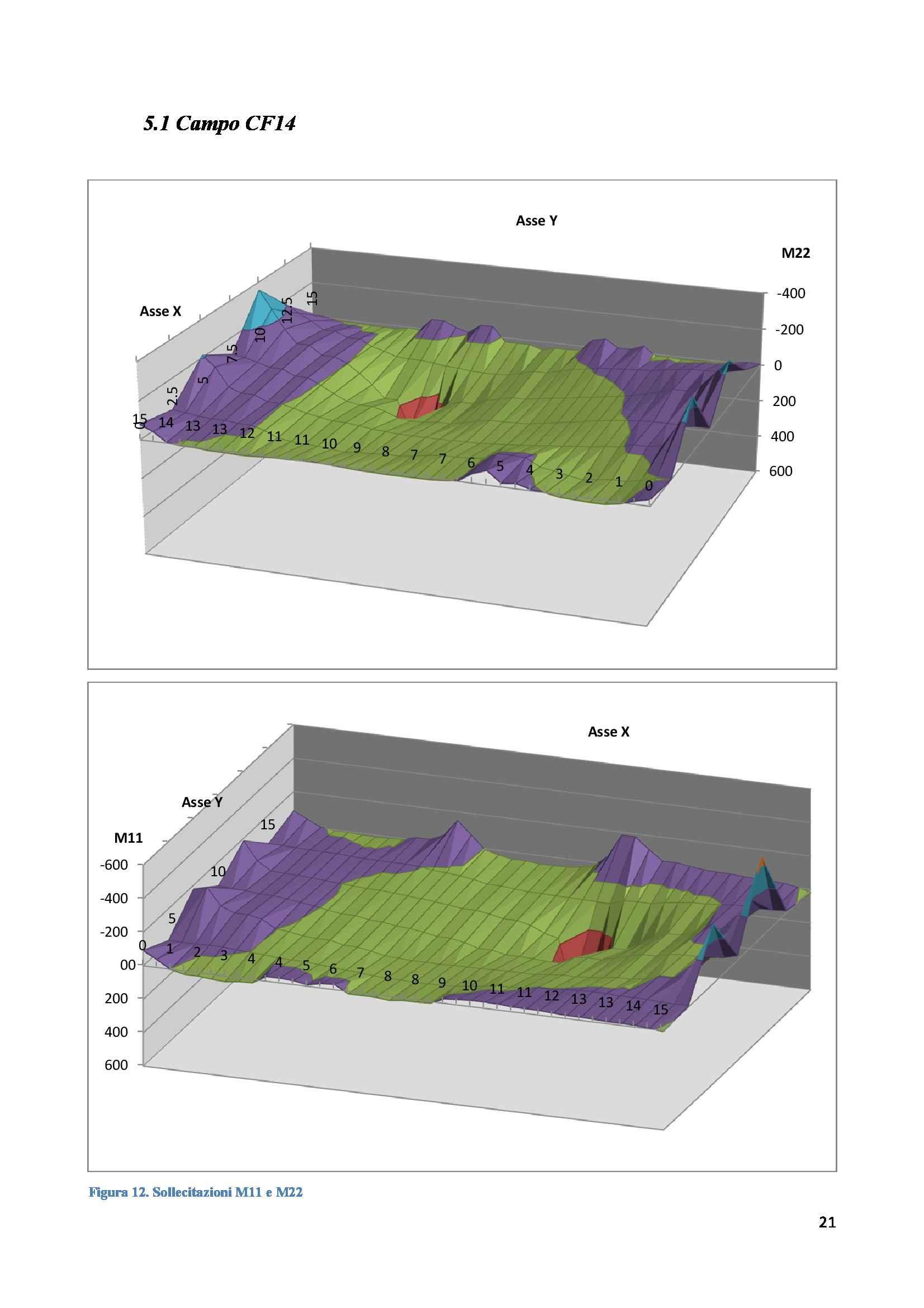 Progetto di strutture - progetto di un solaio bidirezionale in cemento armato Pag. 21