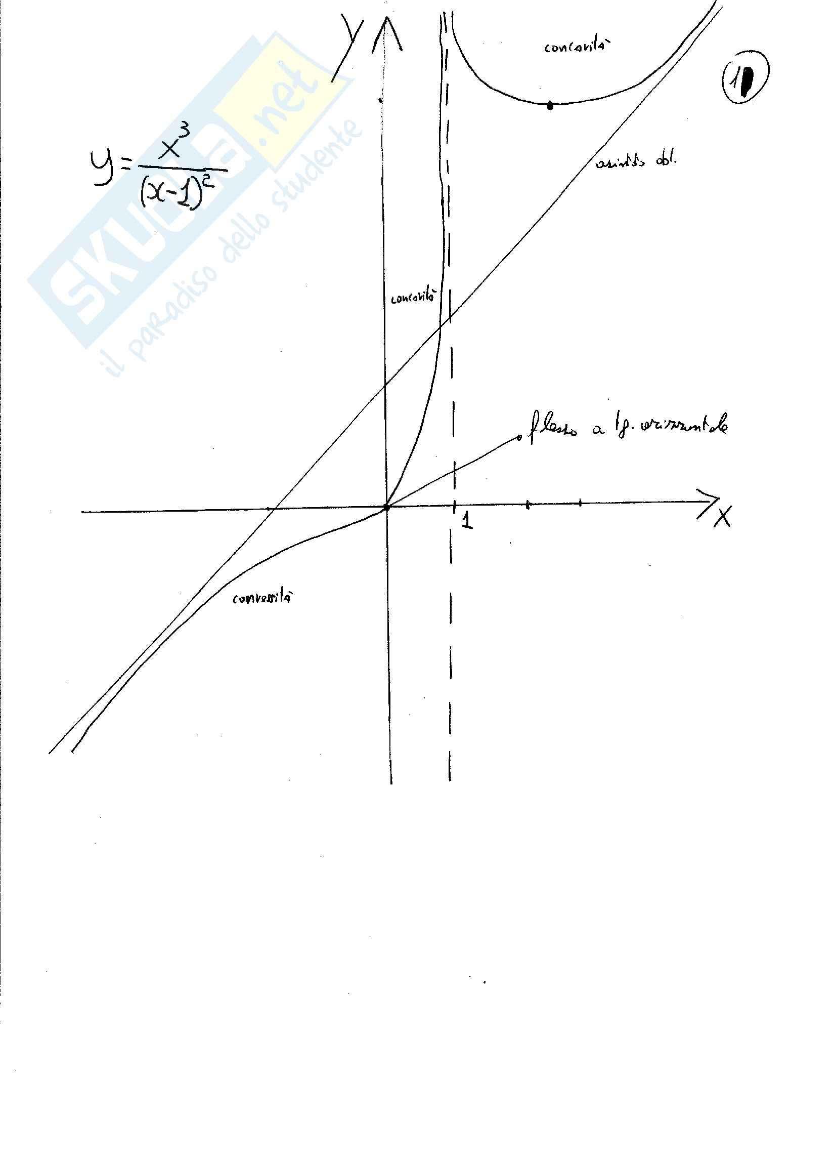Analisi matematica 1 - esercizi Svolti sulle funzioni razionali fratte