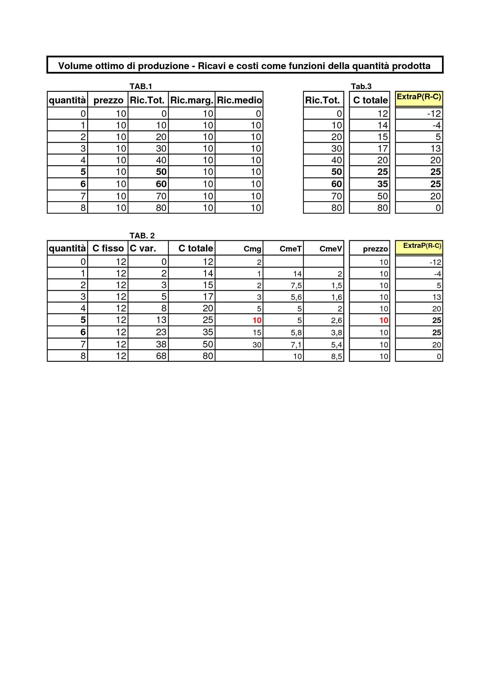 Volume ottimo di produzione: grafici e tabelle