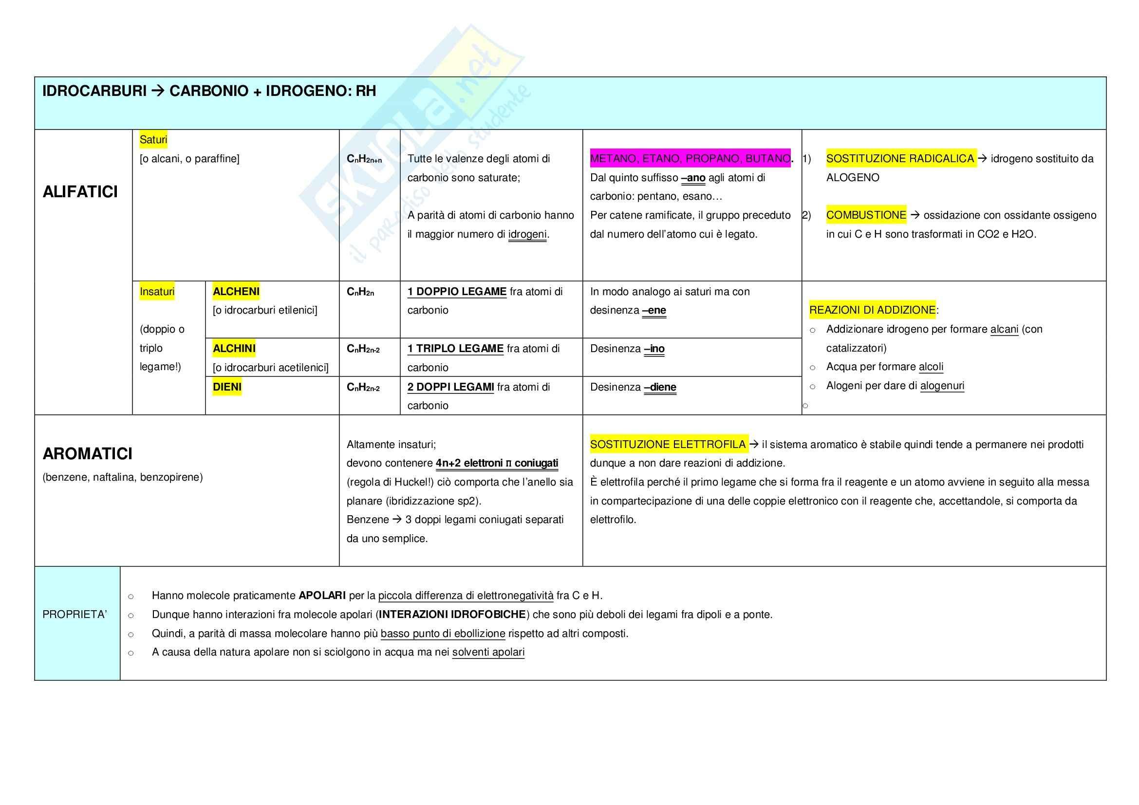 Tabelle di chimica organica per test medicina
