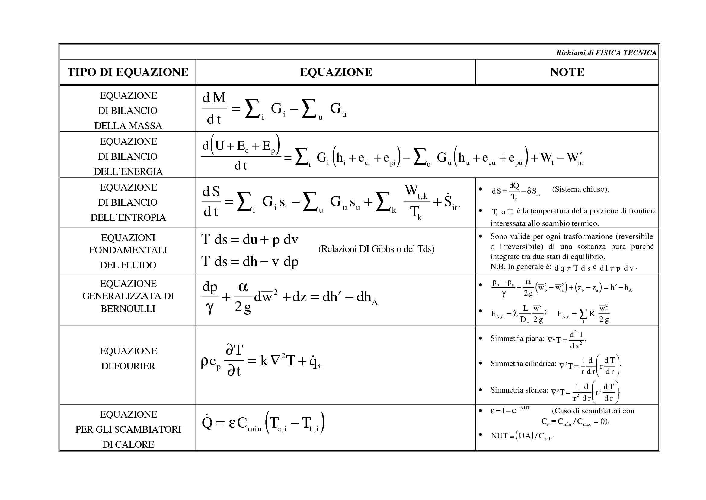 Equazioni di fisica tecnica - Schema suntivo