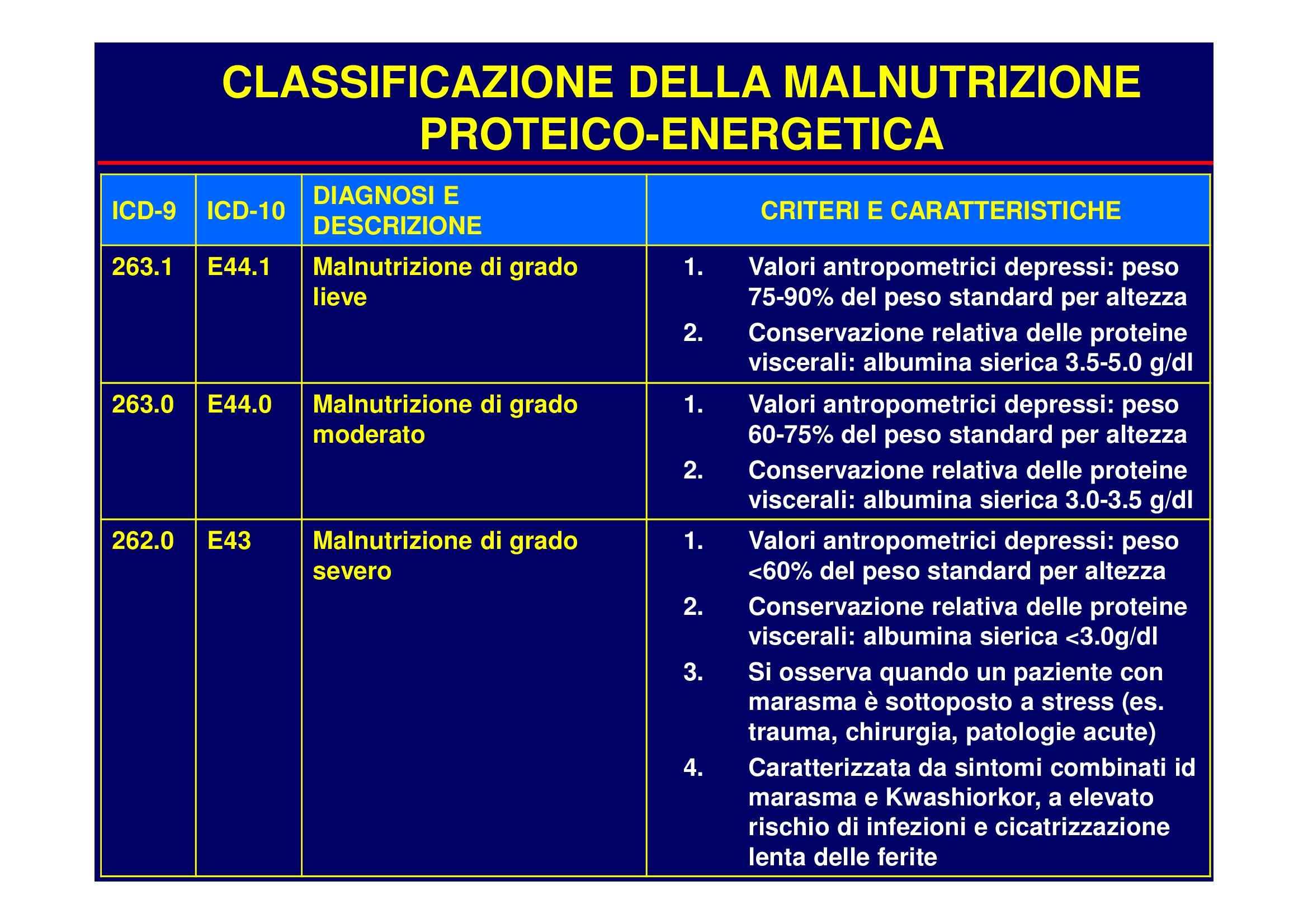 Nutrizione clinica - la classificazione sulla malnutrizione