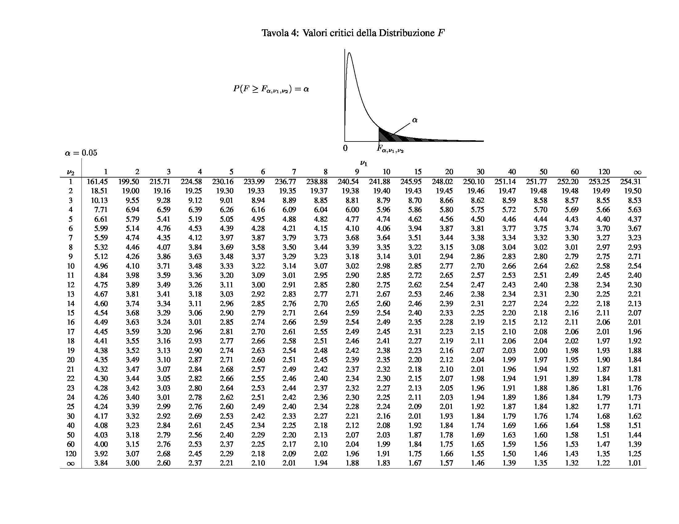 Tavole statistiche - Parte seconda