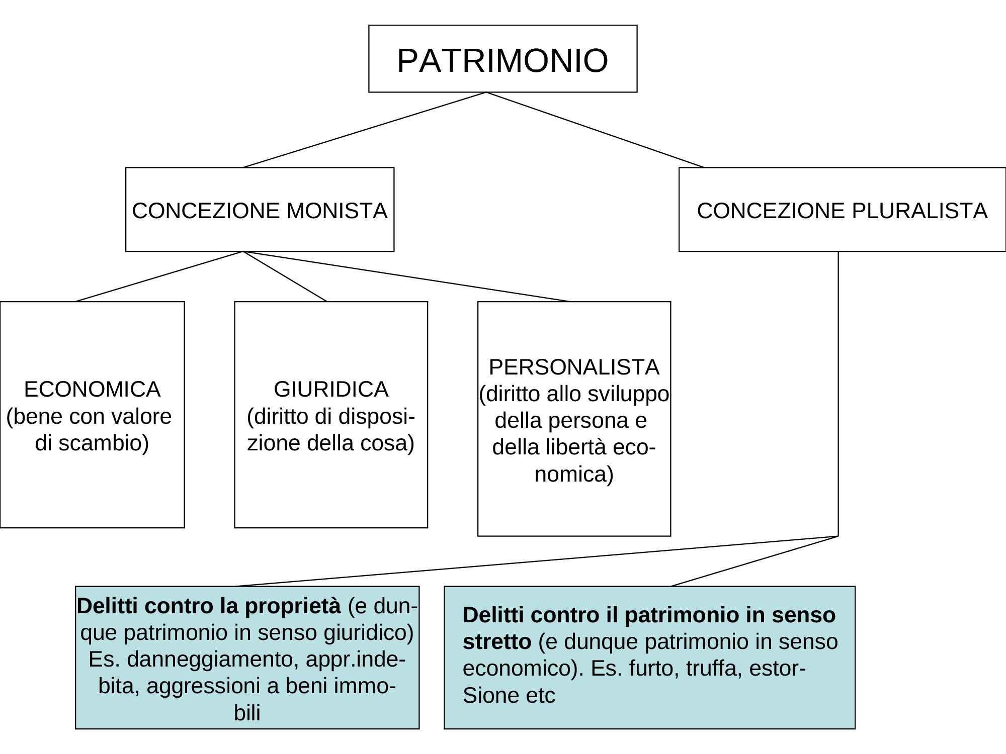 Teorie concetto di patrimonio