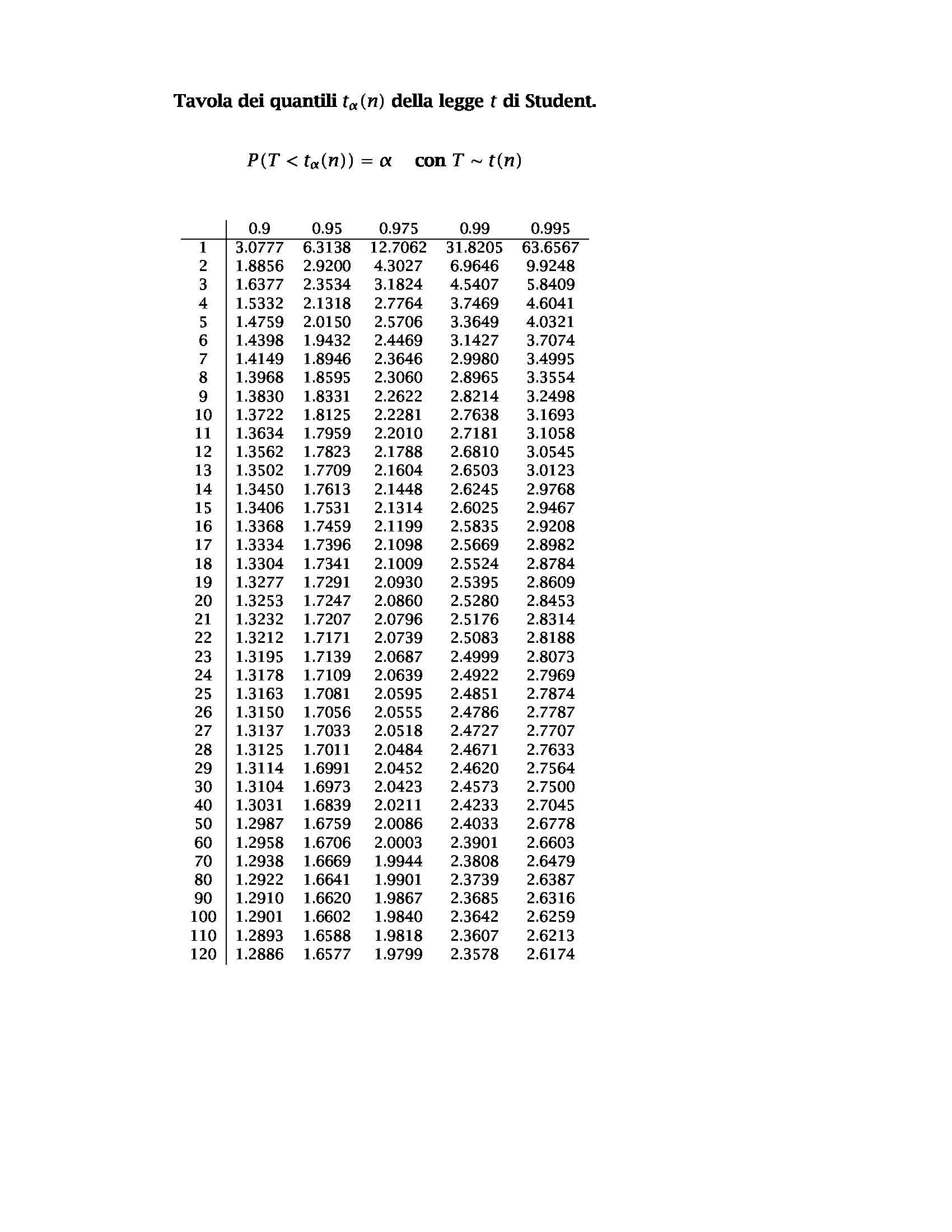dispensa L. Valdettaro Statistica Matematica