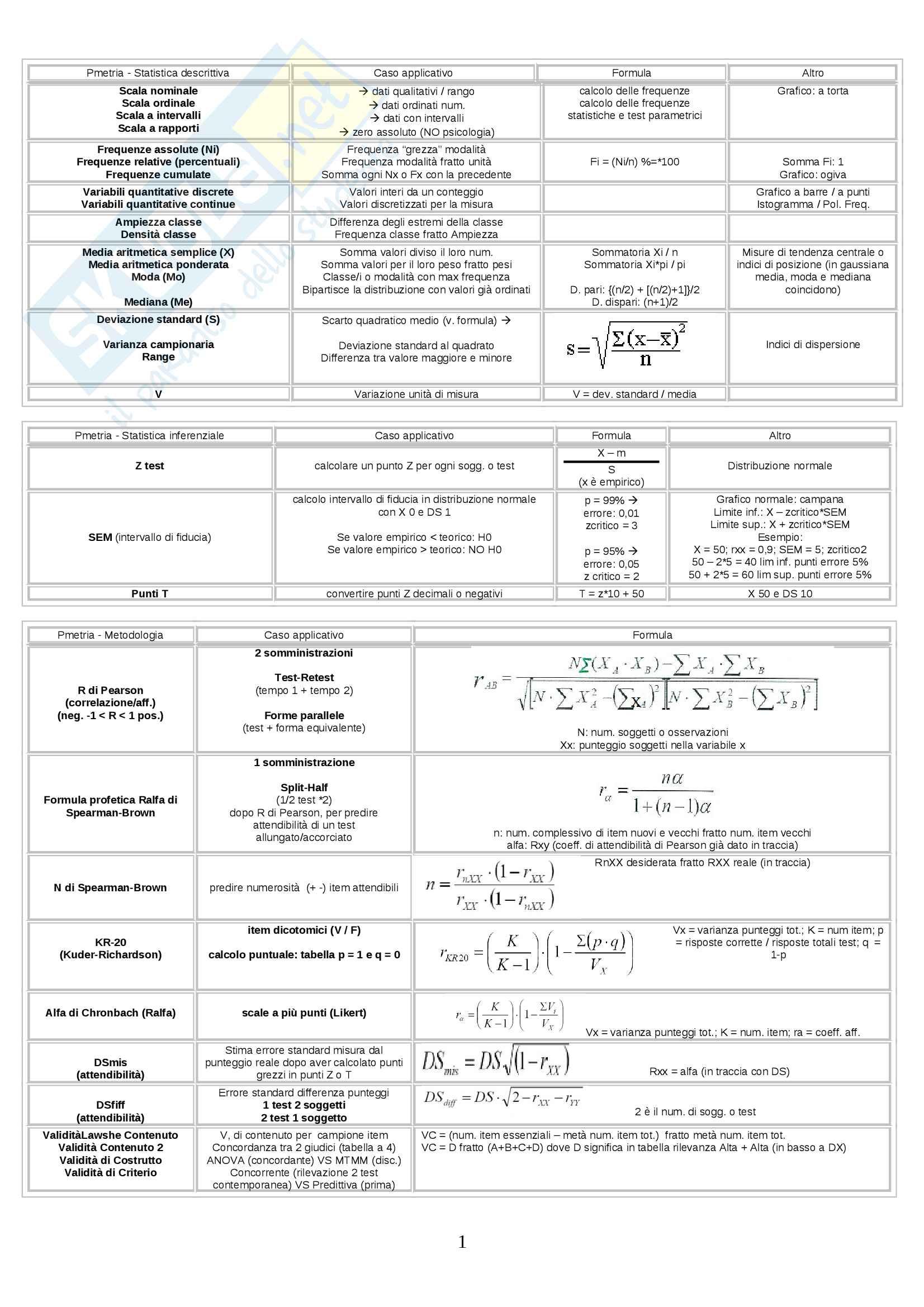 Formule e test, psicometria, formulario