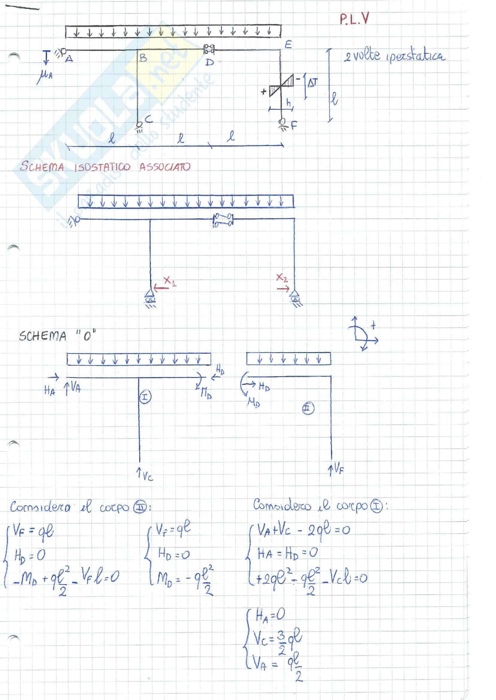 Strutture iperstatiche- esercizi (metodo delle forze)
