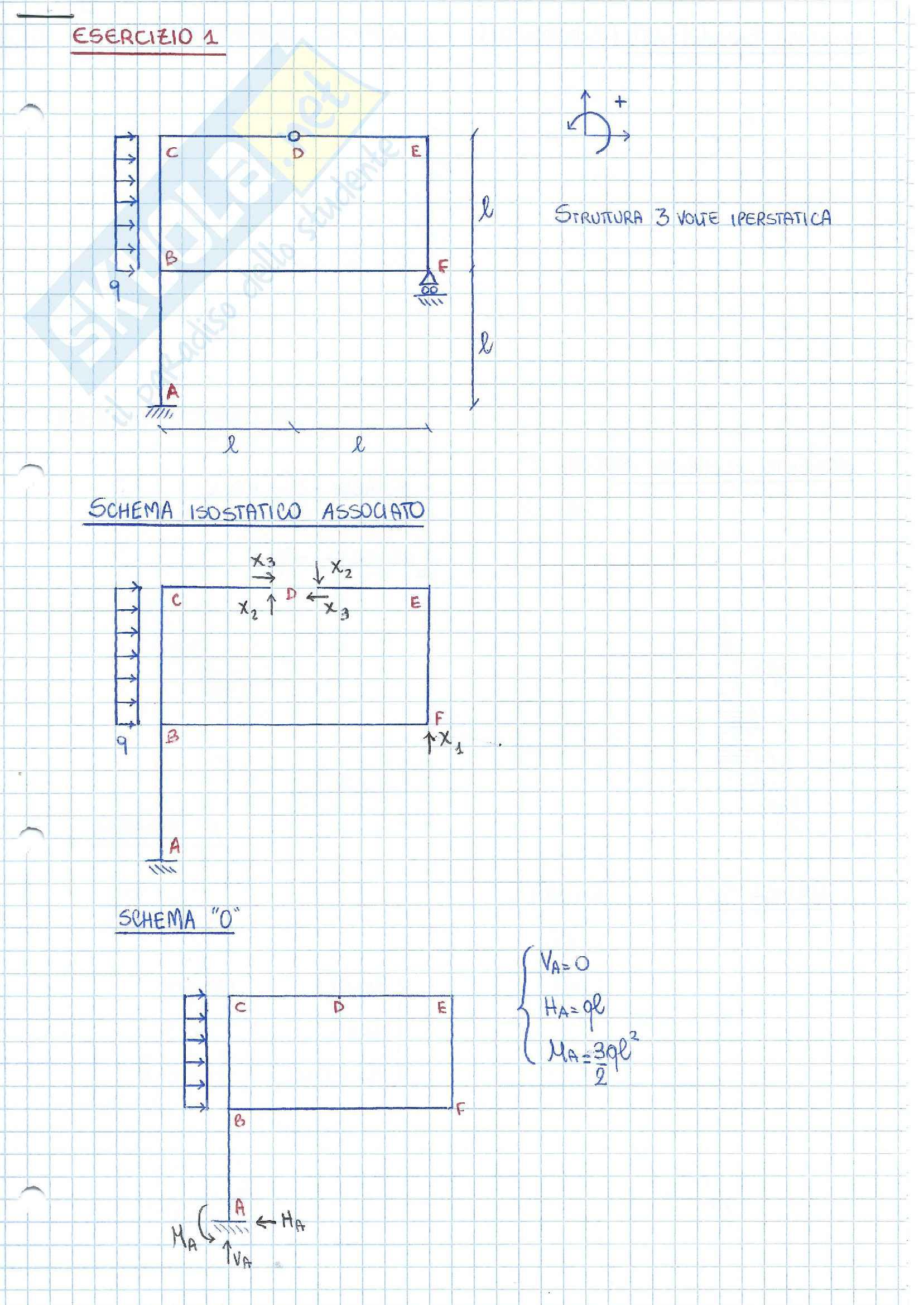 Strutture iperstatiche- esercizi (metodo delle forze) Pag. 11