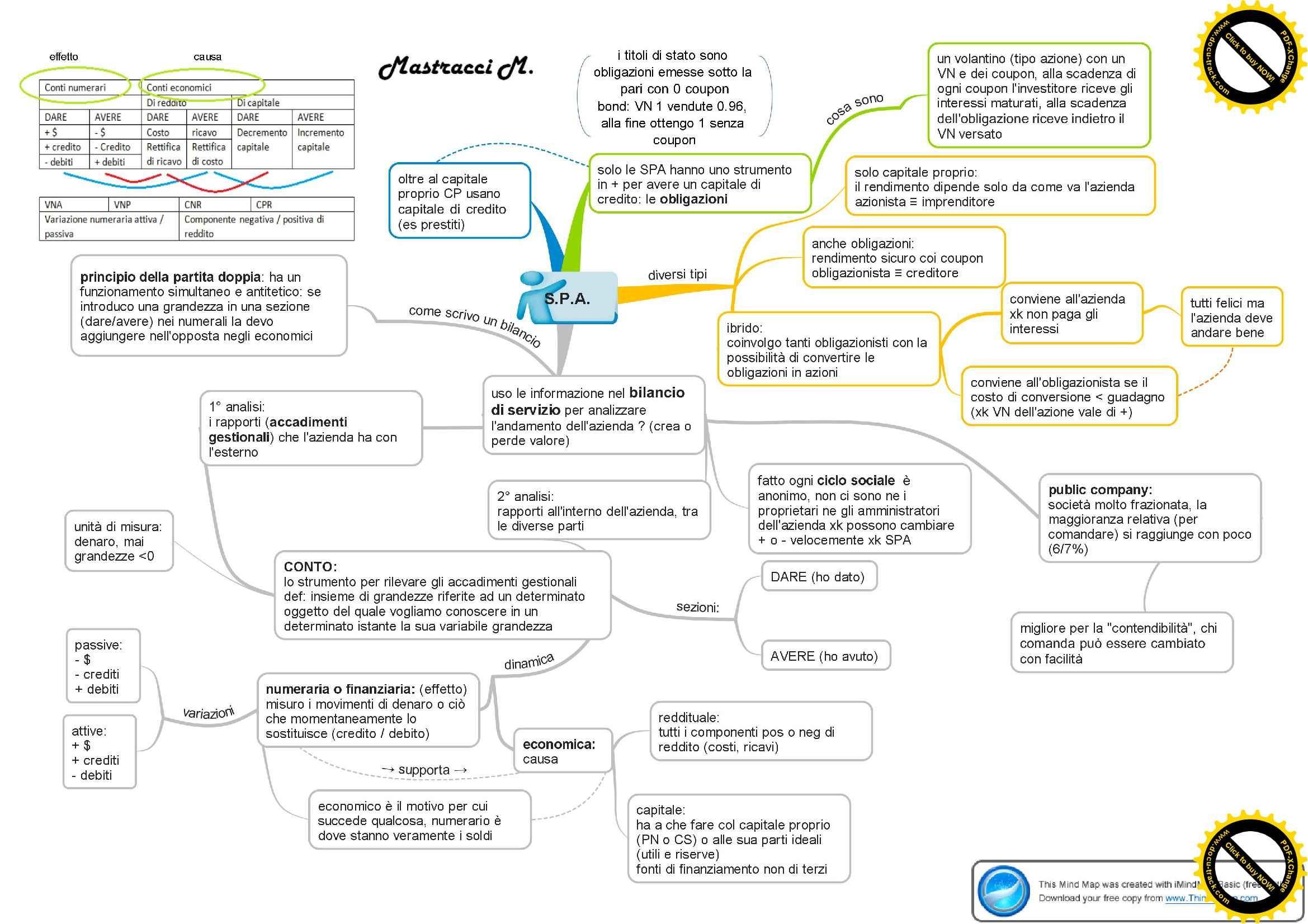 Gestione aziendale 1 - Schemi Pag. 2