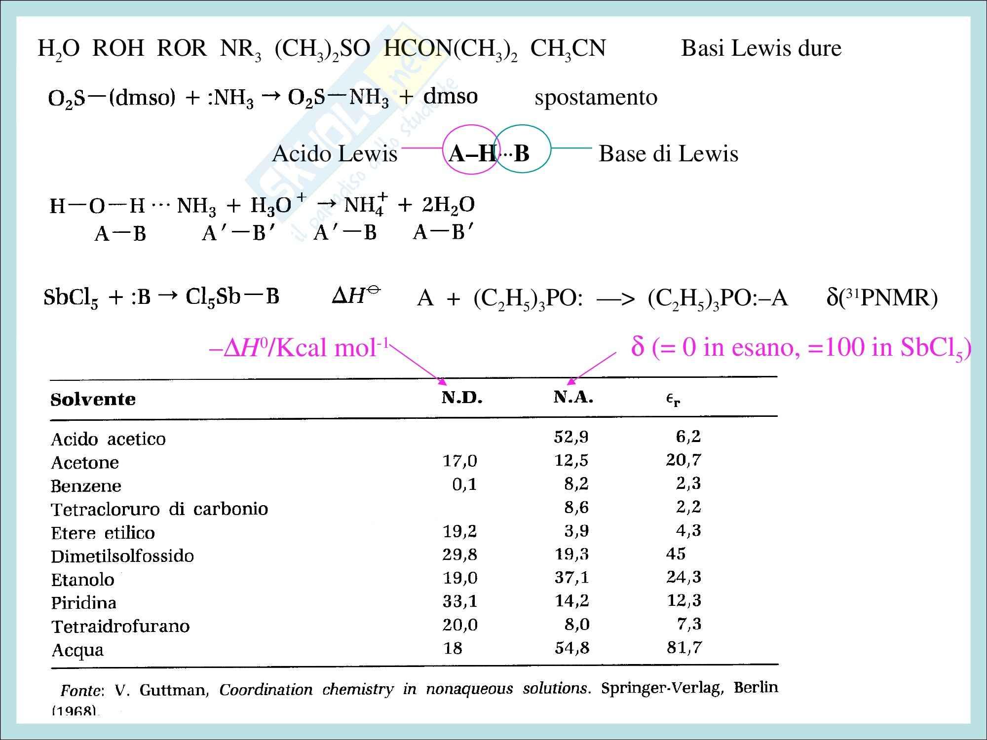 Chimica inorganica - gli acidi e le basi di lewis Pag. 6