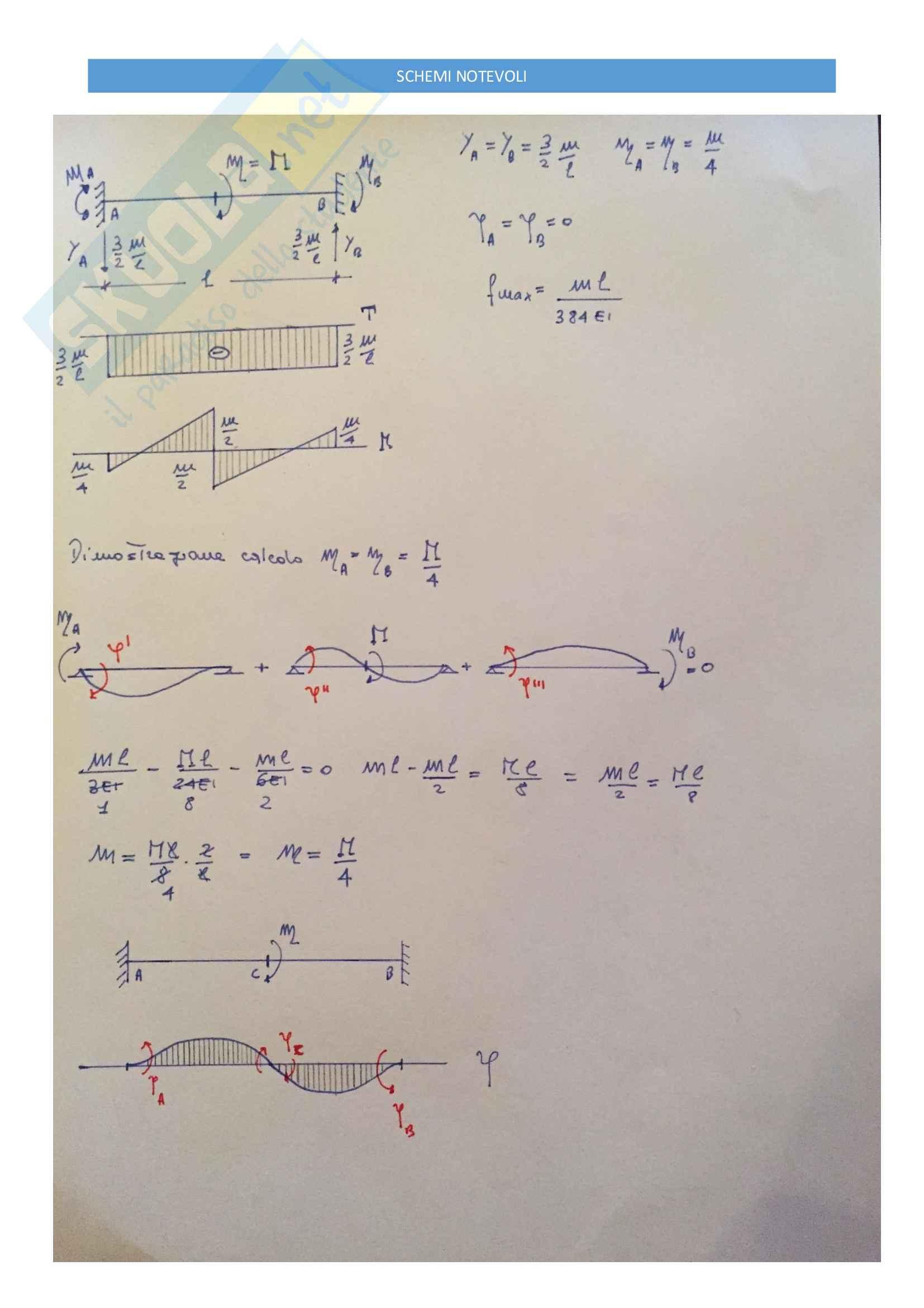 Schemi Notevoli Svolti - Strutture Isostatiche ed Iperstatiche - Pag. 11