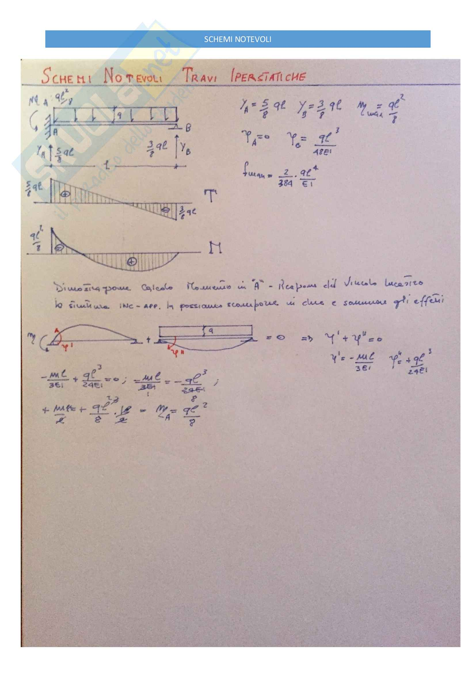 Schemi Notevoli Svolti - Strutture Isostatiche ed Iperstatiche - Pag. 6
