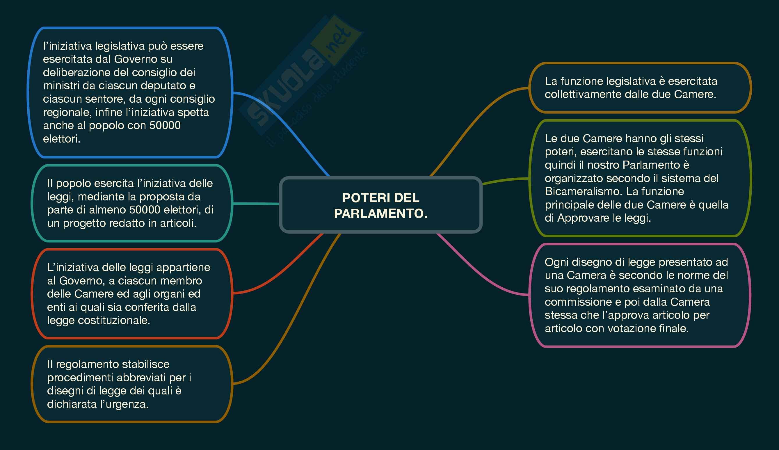 Mappe di diritto costituzionale II