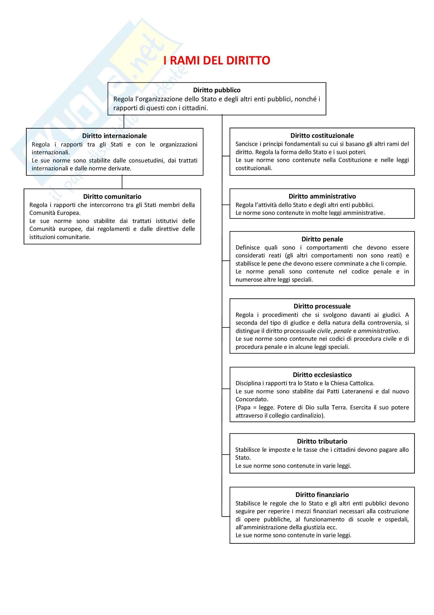 Appunti diritto pubblico