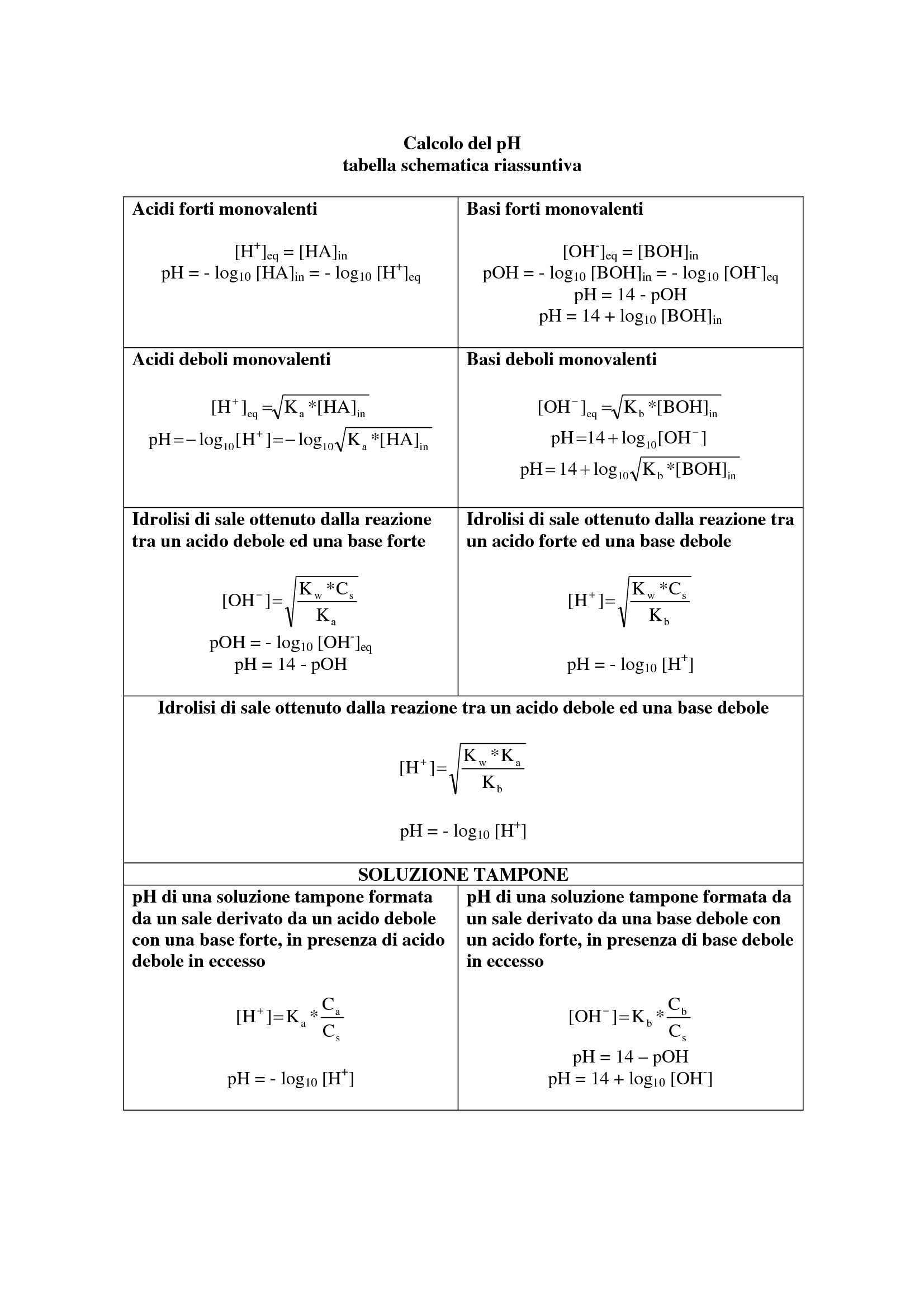 Ph - Tabella per il calcolo