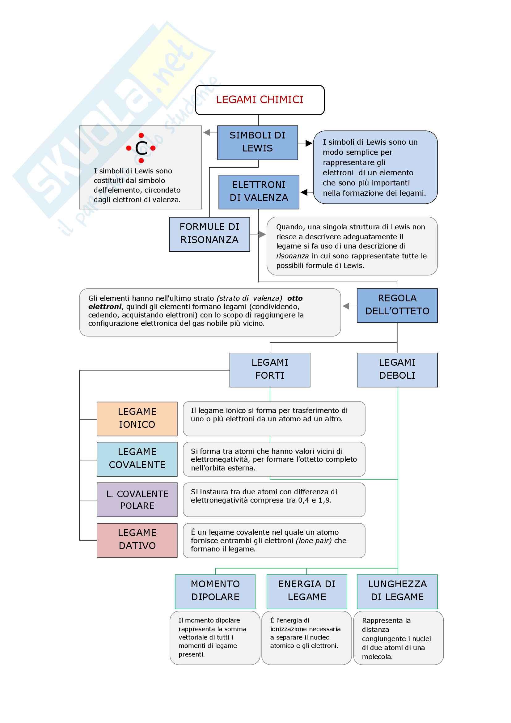 Legami chimici - mappa concettuale Chimica