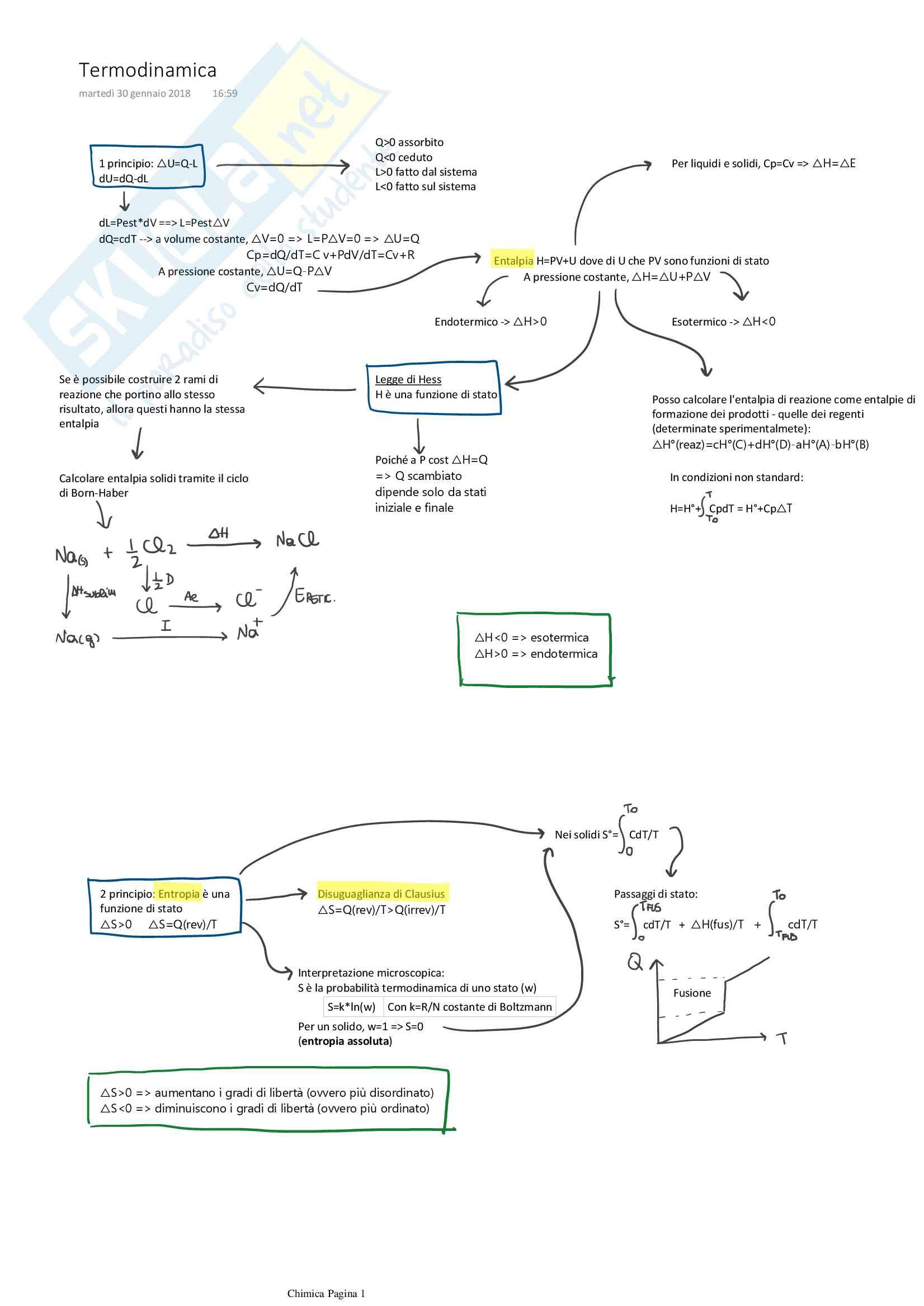 Termodinamica (schema riassuntivo)