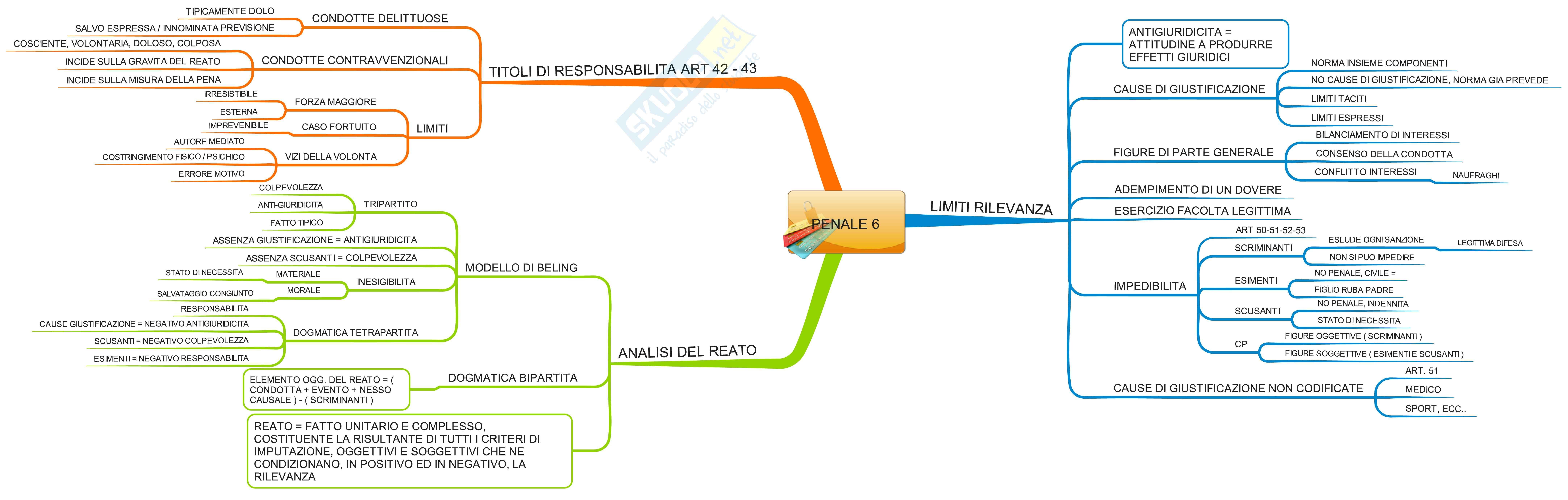 Diritto penale - mappe mentali Pag. 6