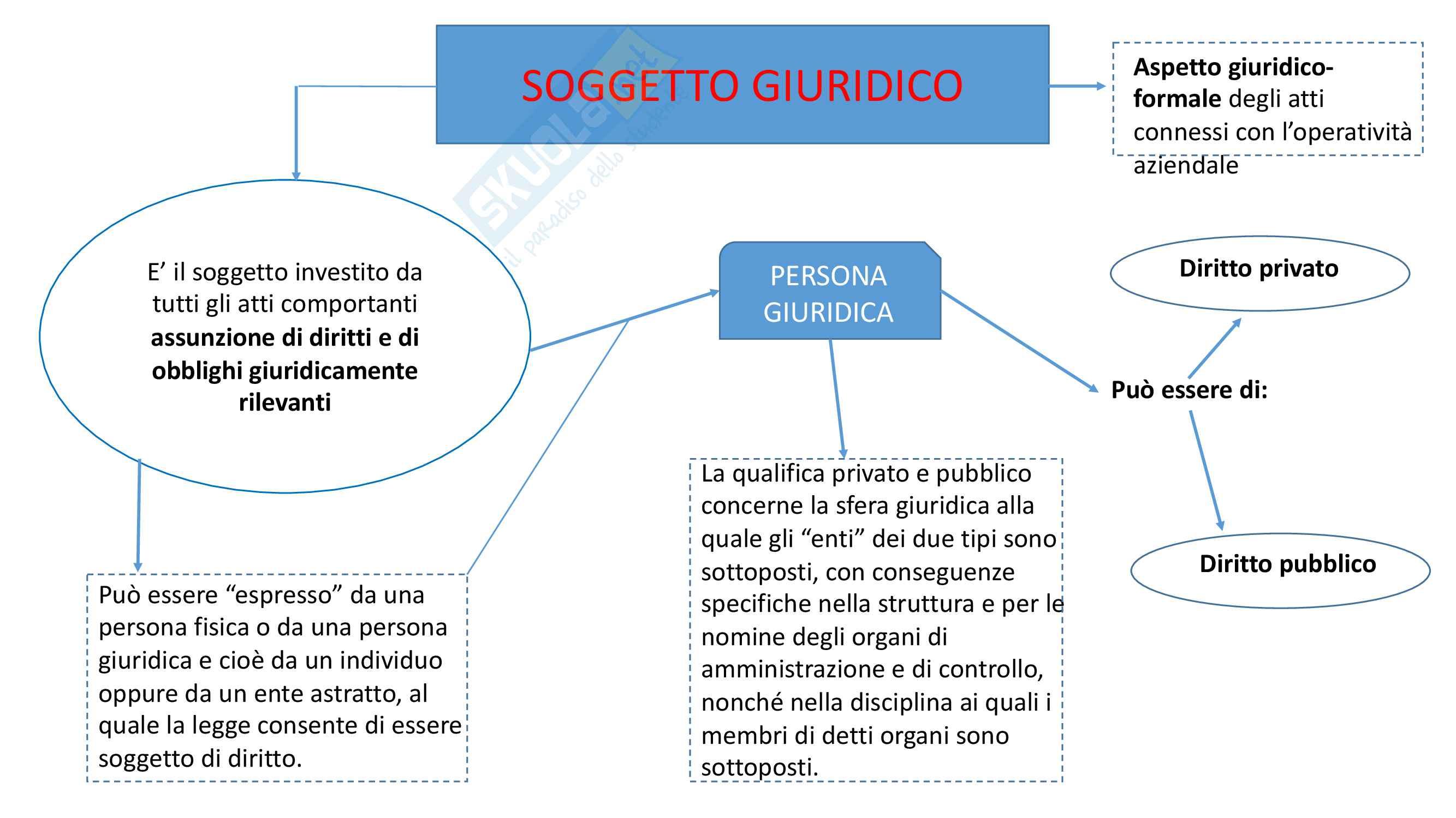 Mappe concettuali e teoria Economia aziendale e contabilità
