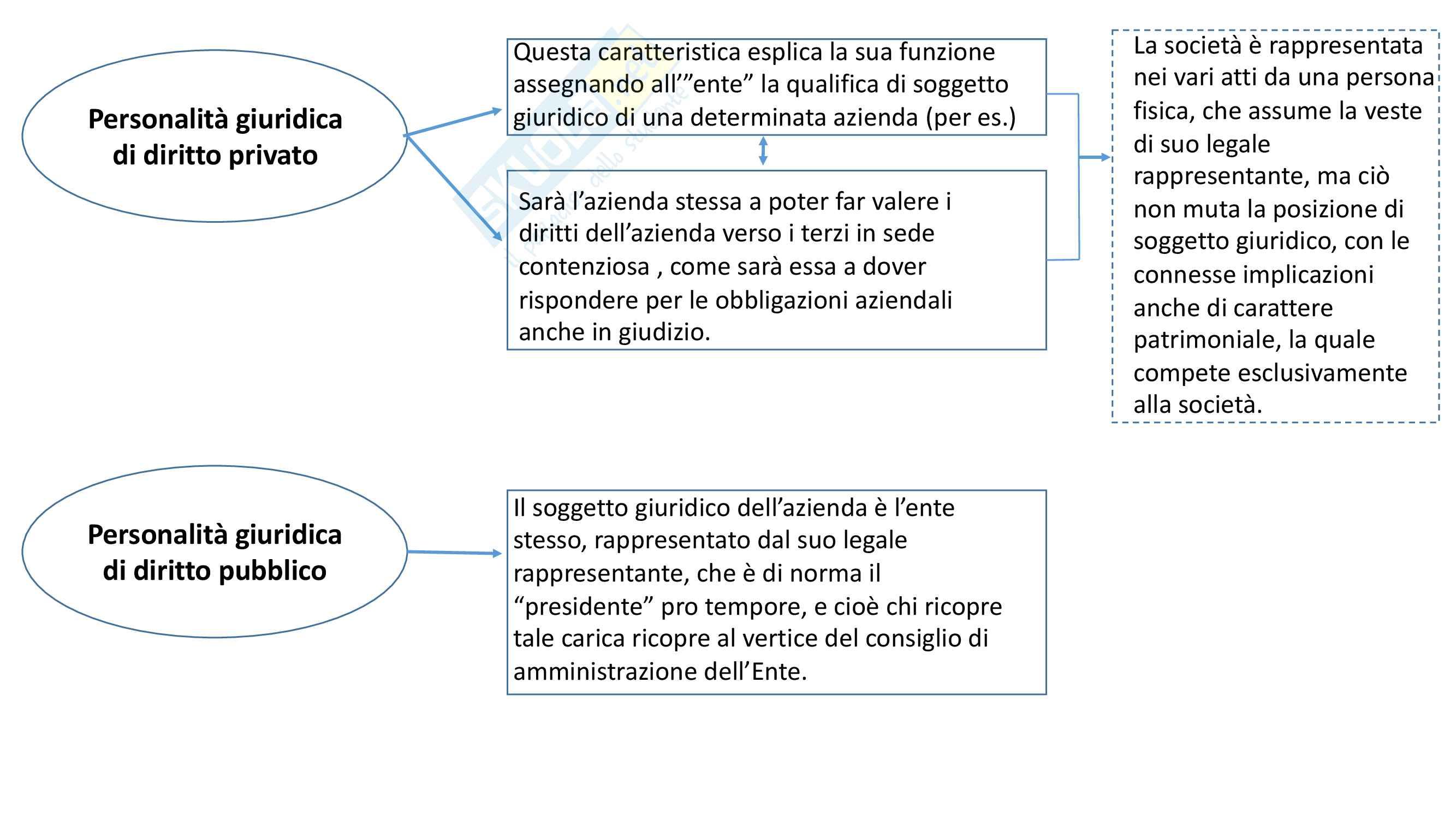 Mappe concettuali e teoria Economia aziendale e contabilità Pag. 2