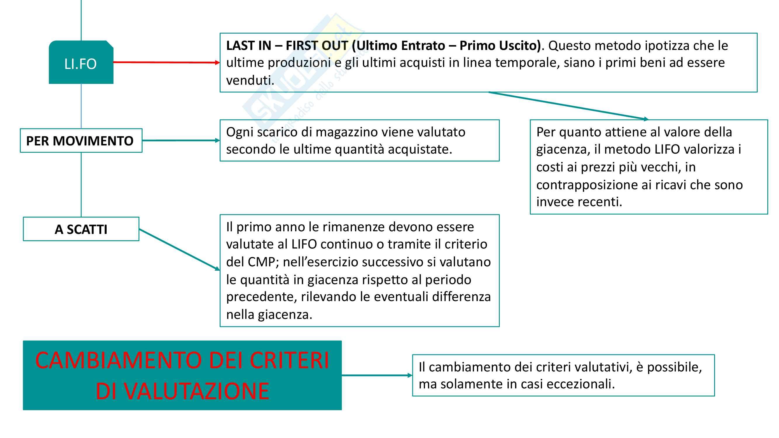 Mappe concettuali e teoria Economia aziendale e contabilità Pag. 26