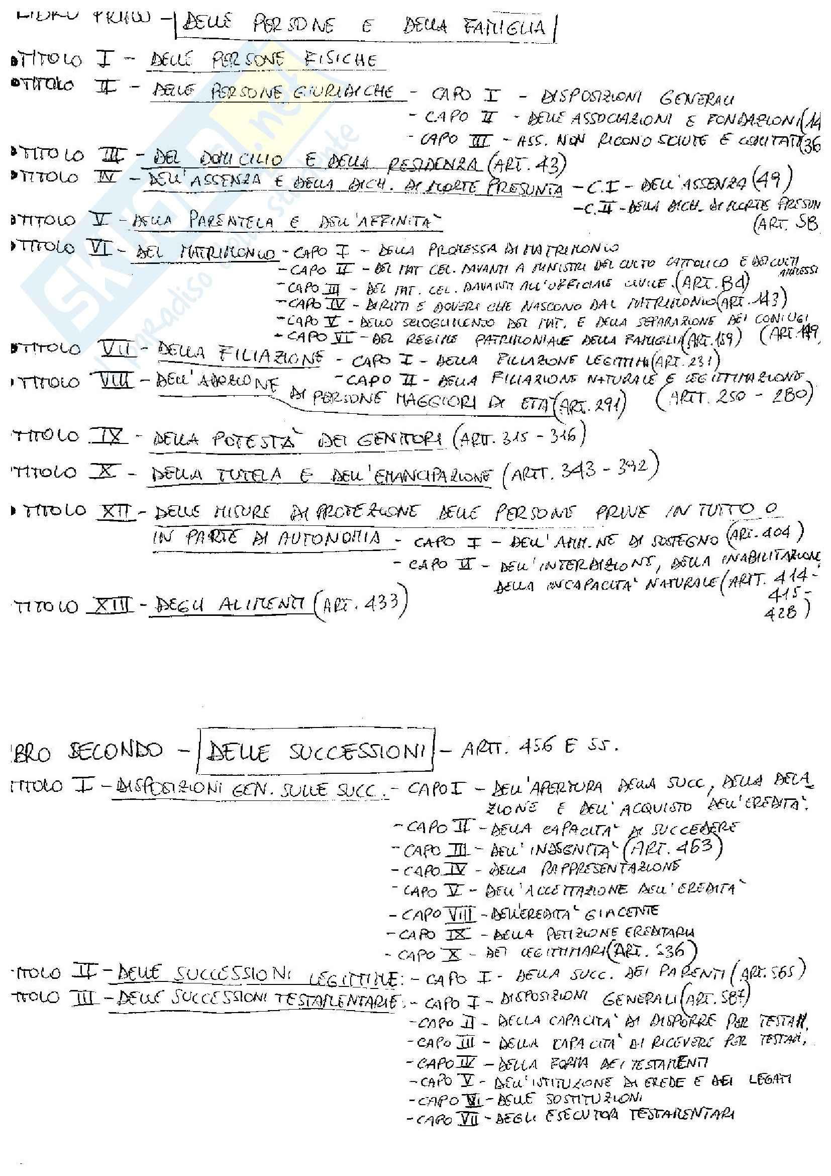 Codice civile - Schema generale