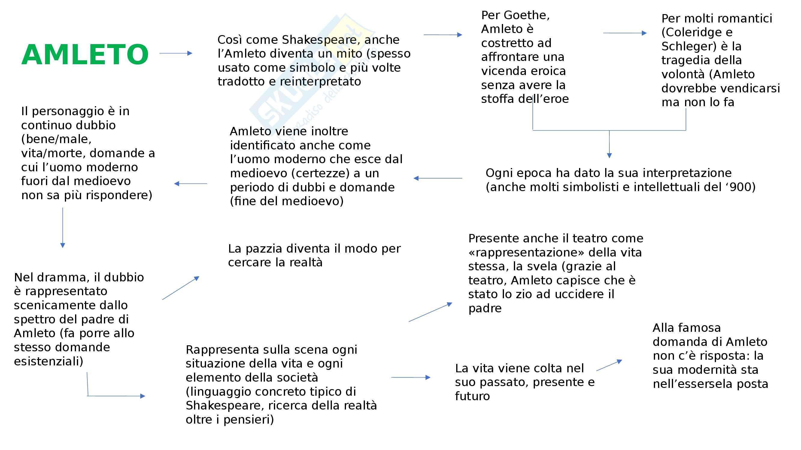 Teatro elisabettiano Pag. 11