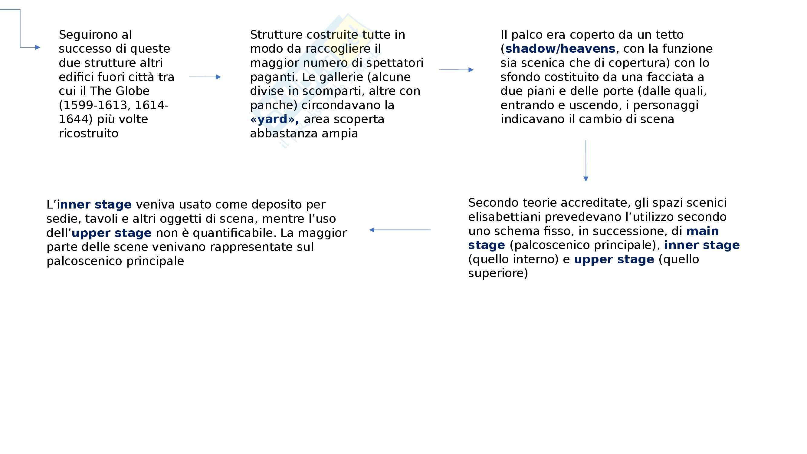 Teatro elisabettiano Pag. 6