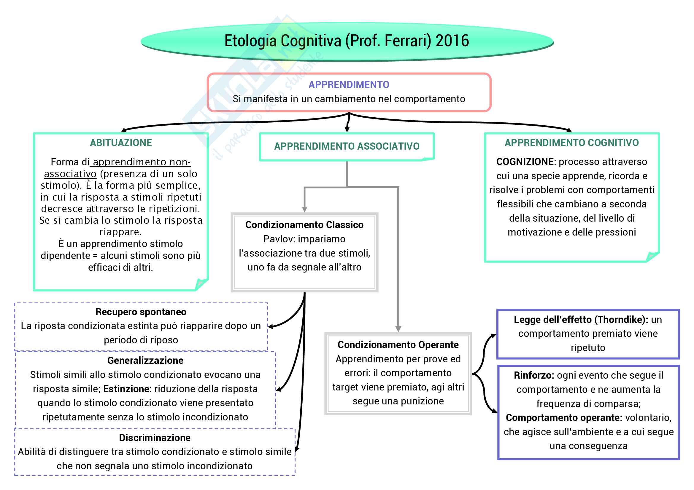 appunto P. Palanza Psicobiologia ed etologia
