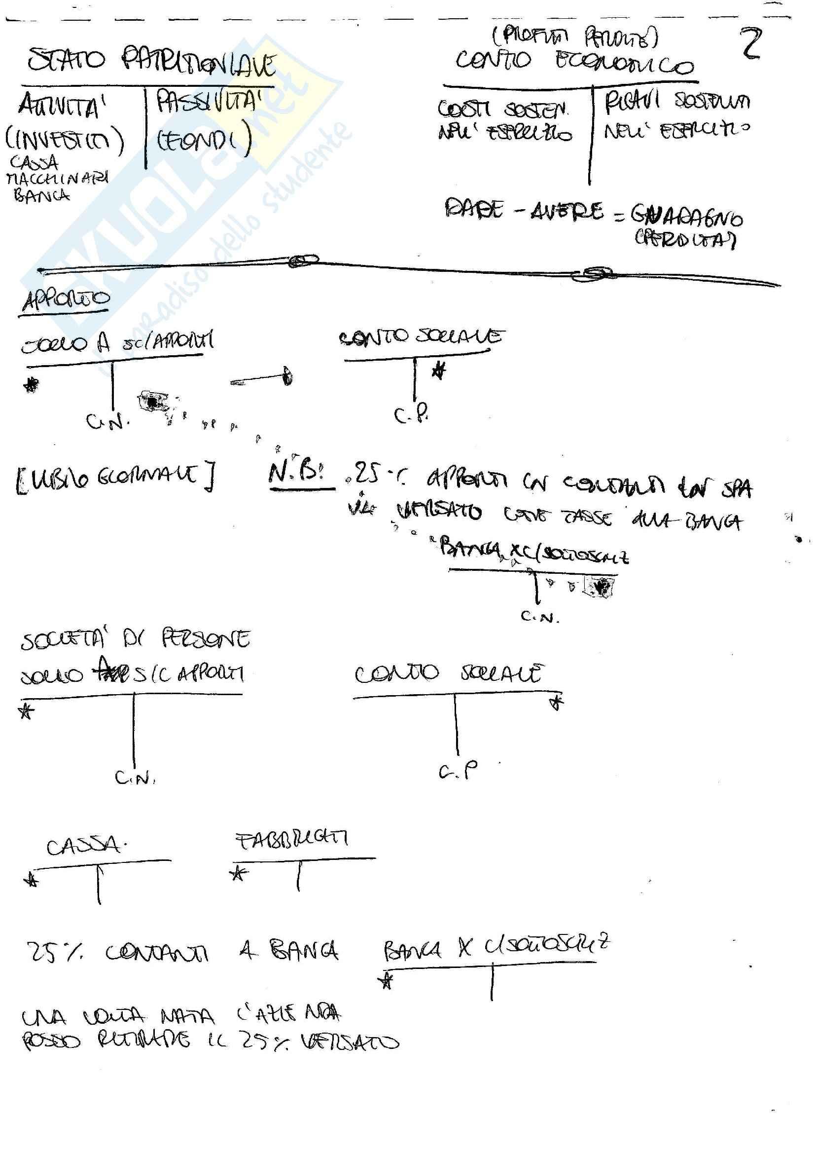 Economia applicata all'ingegneria - esercizi Pag. 2