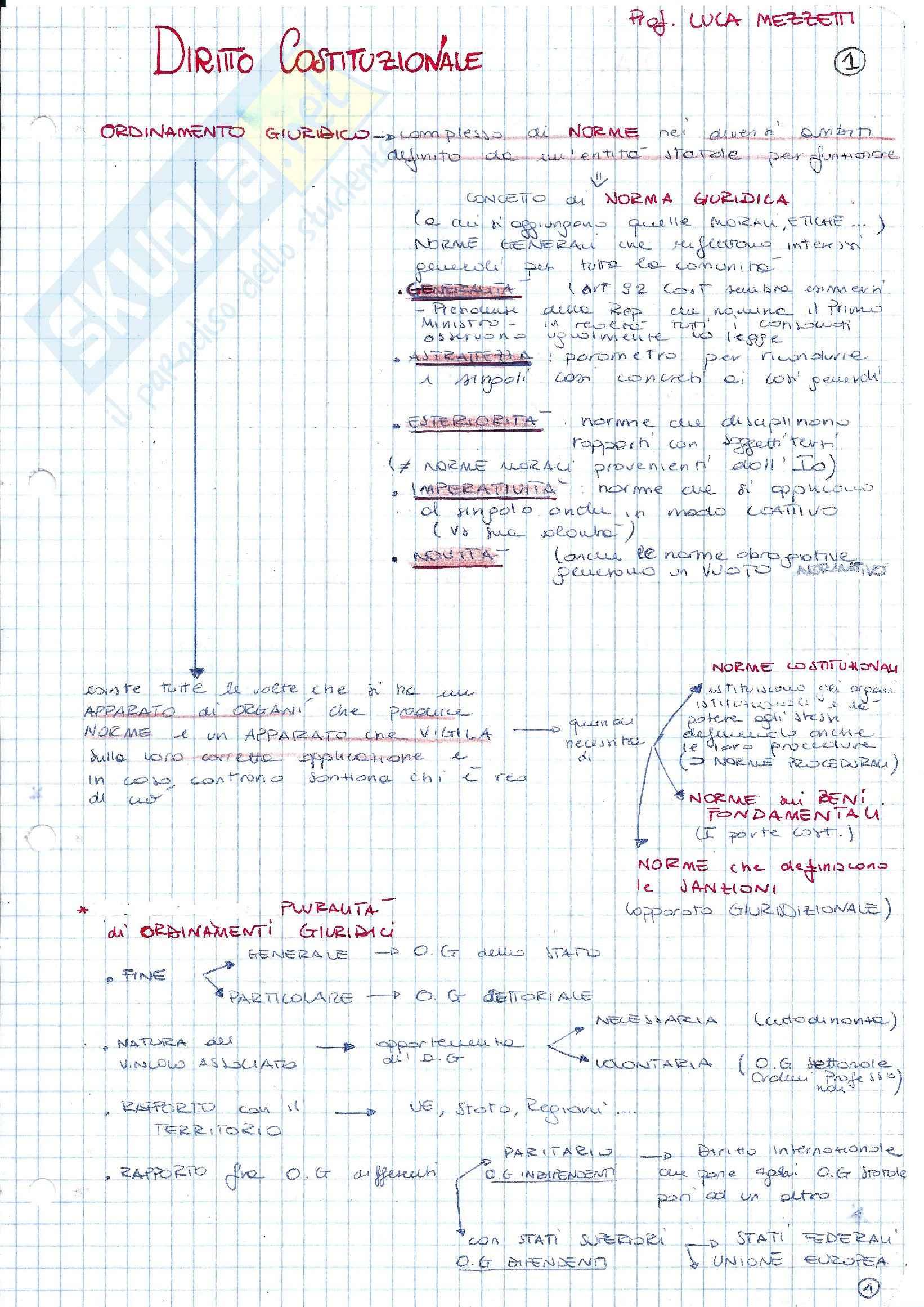 Diritto Costituzionale - schemi