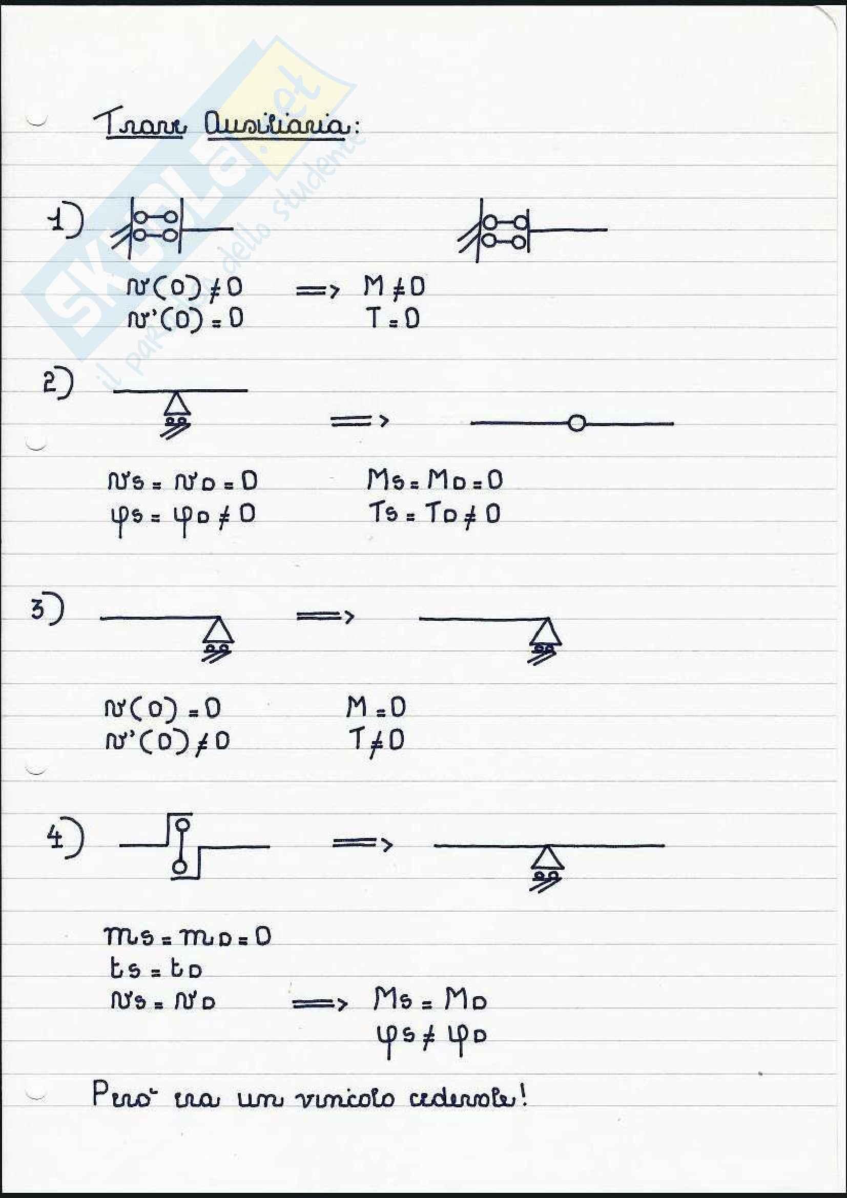 Scienza delle costruzioni - Esercizi sulla linea elastica e Mohr Pag. 26