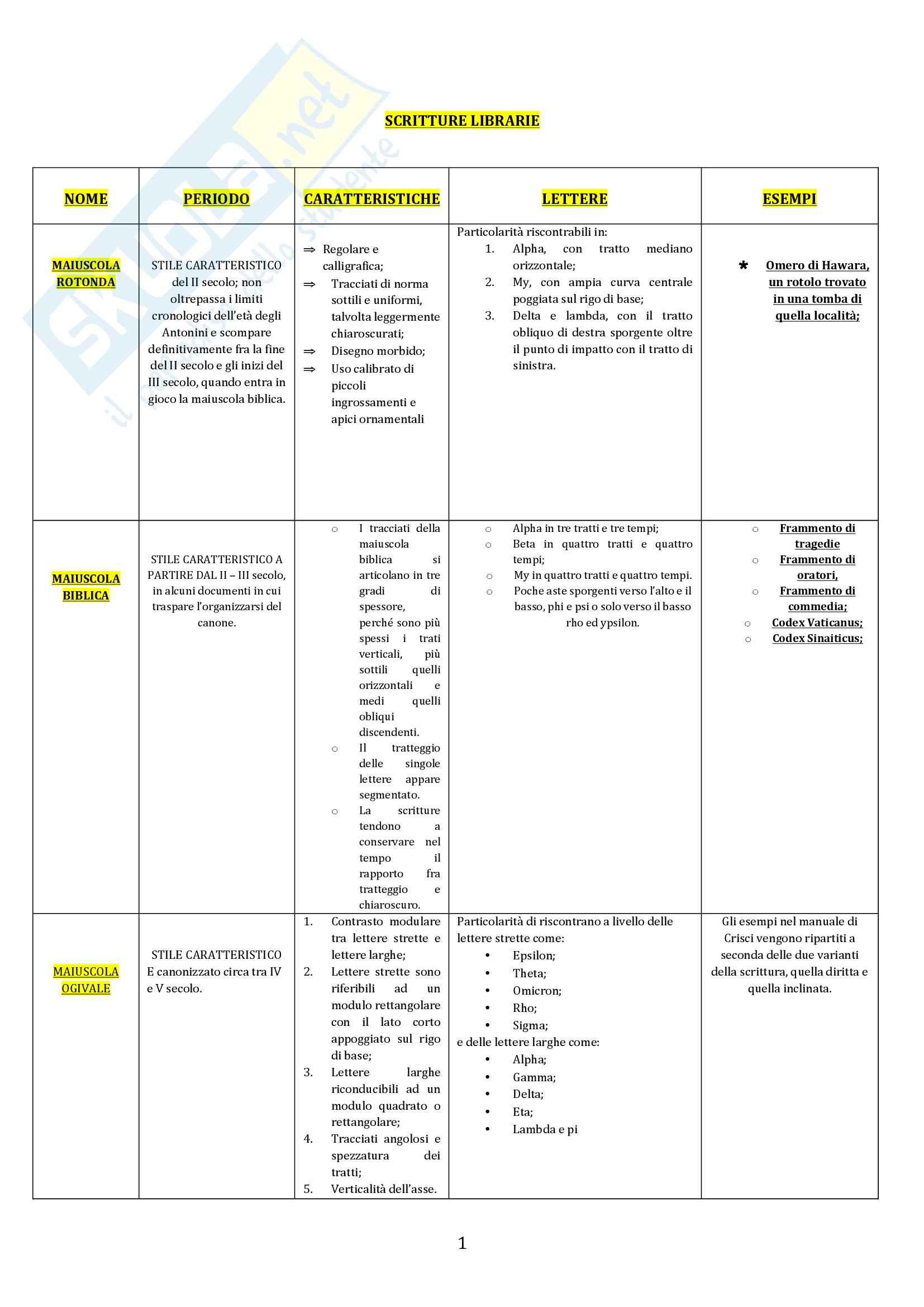 Paleografia greca - le scritture librarie