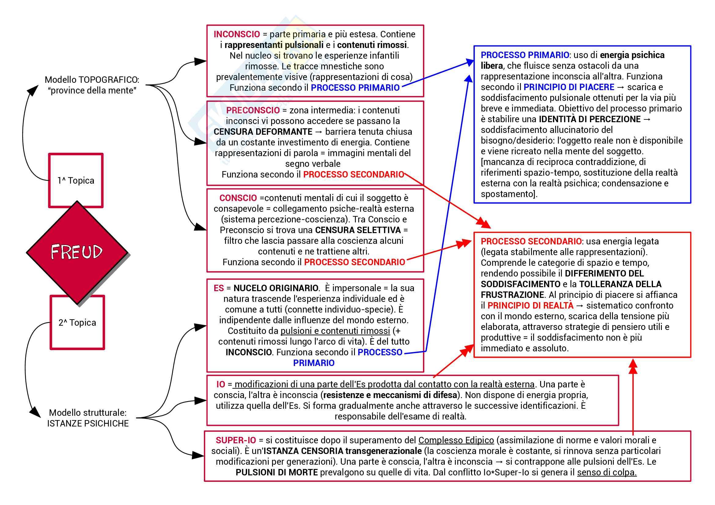 Psicologia Dinamica: da Freud a Bion Pag. 2