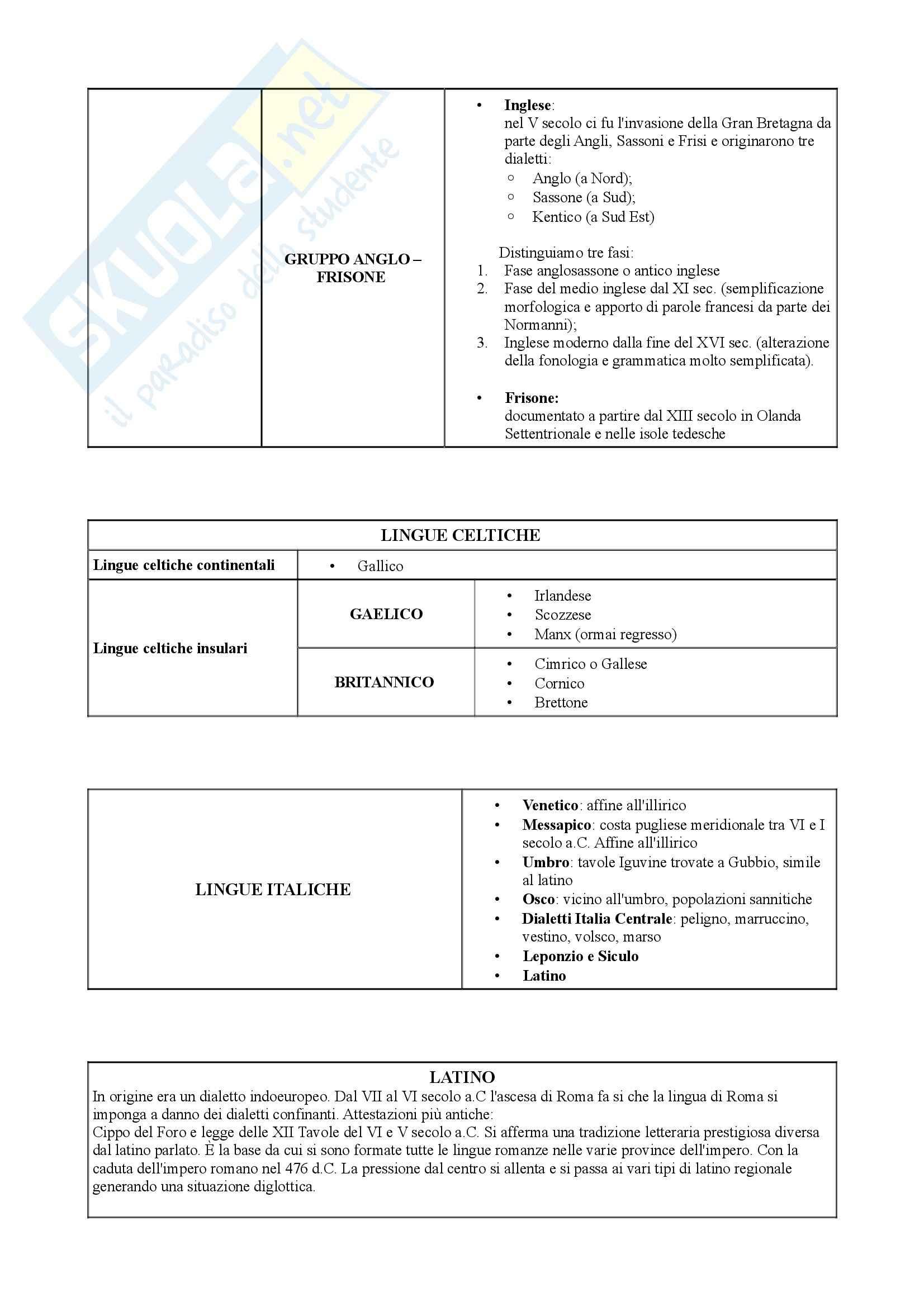 Glottologia - Appunti Pag. 6