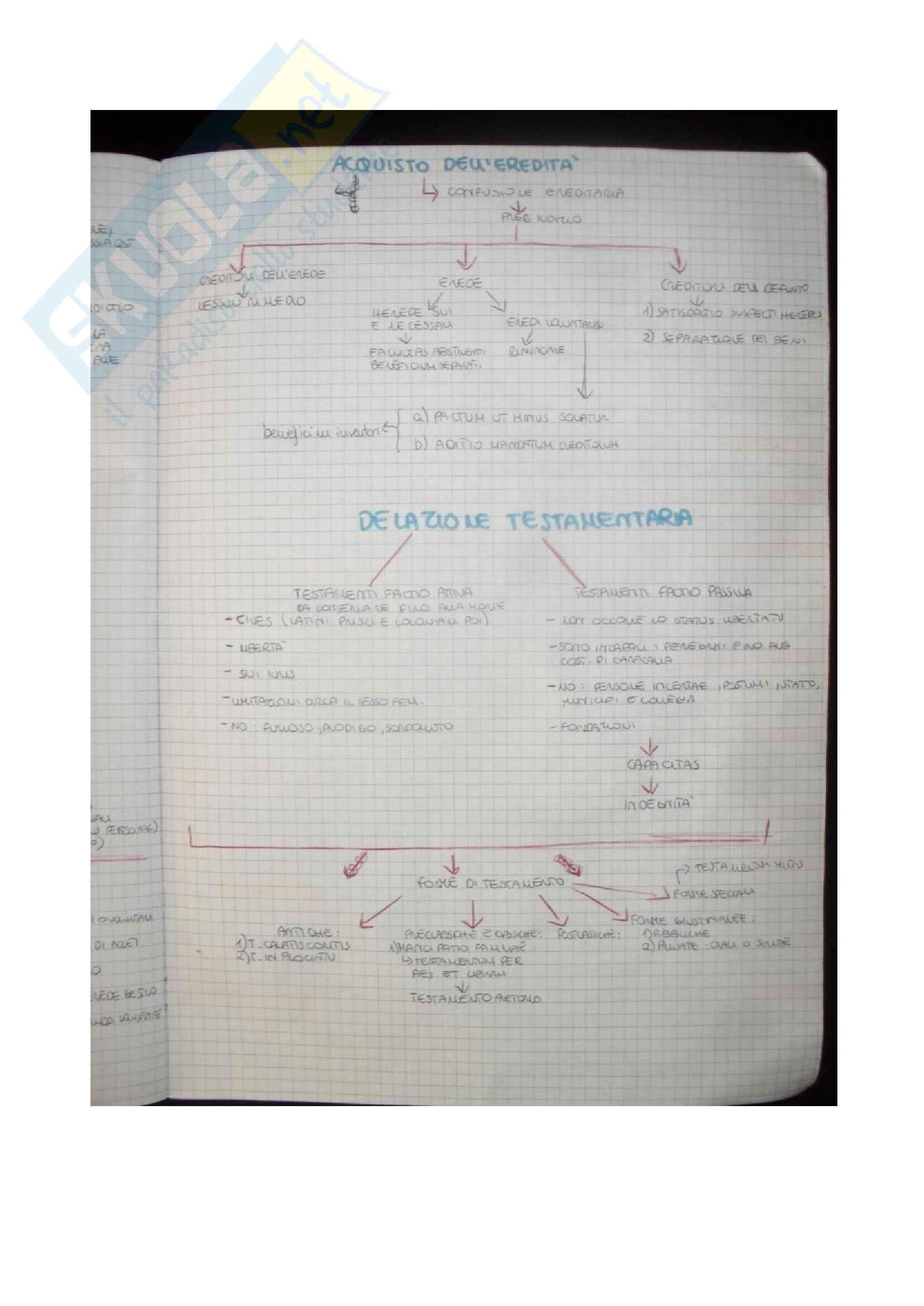 Diritto privato - la mappa concettuale per l'acquisto dell' eredità e della delazione testamentaria