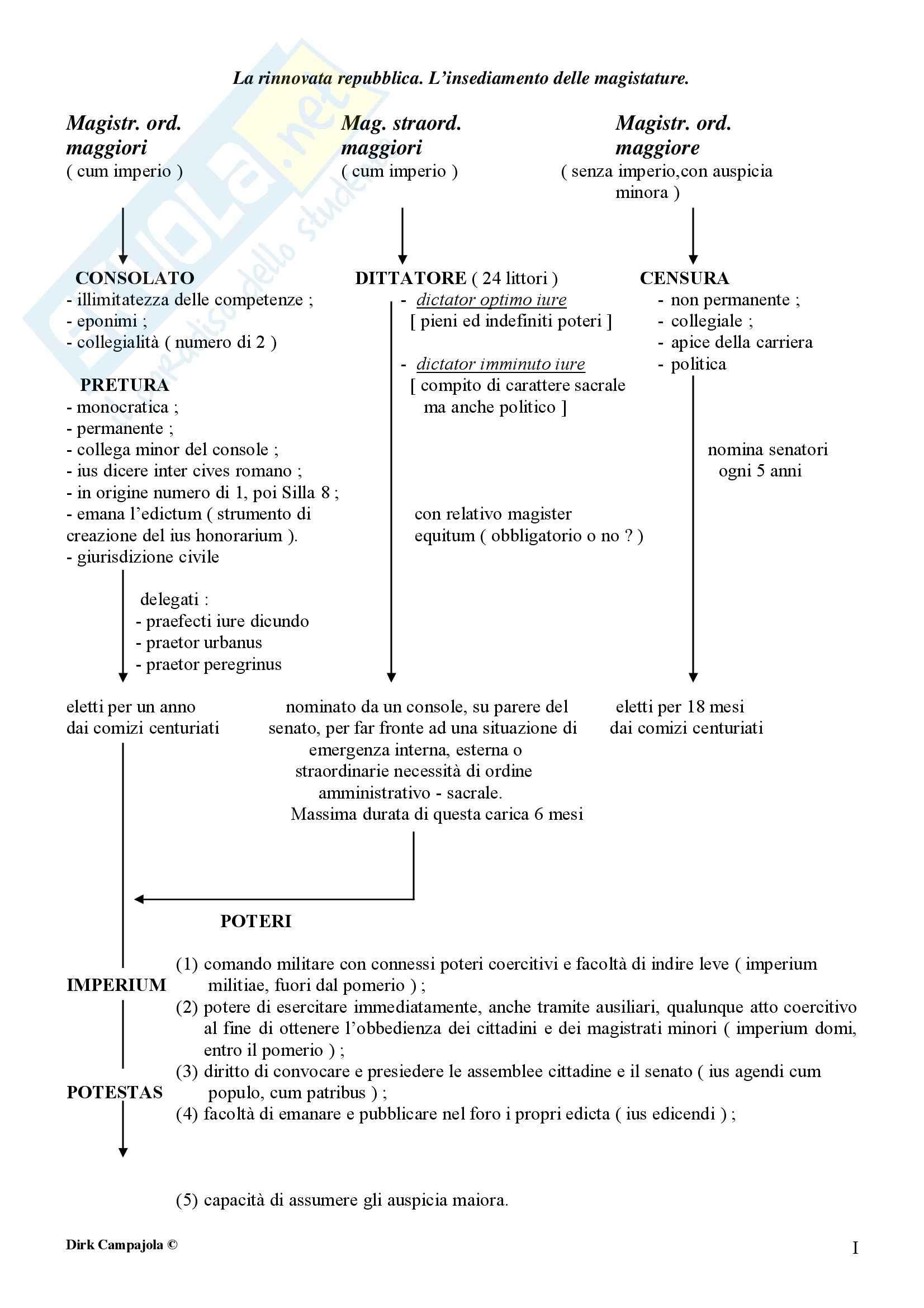 Storia del diritto romano - Istituzioni repubblicane del II sec. a.C.