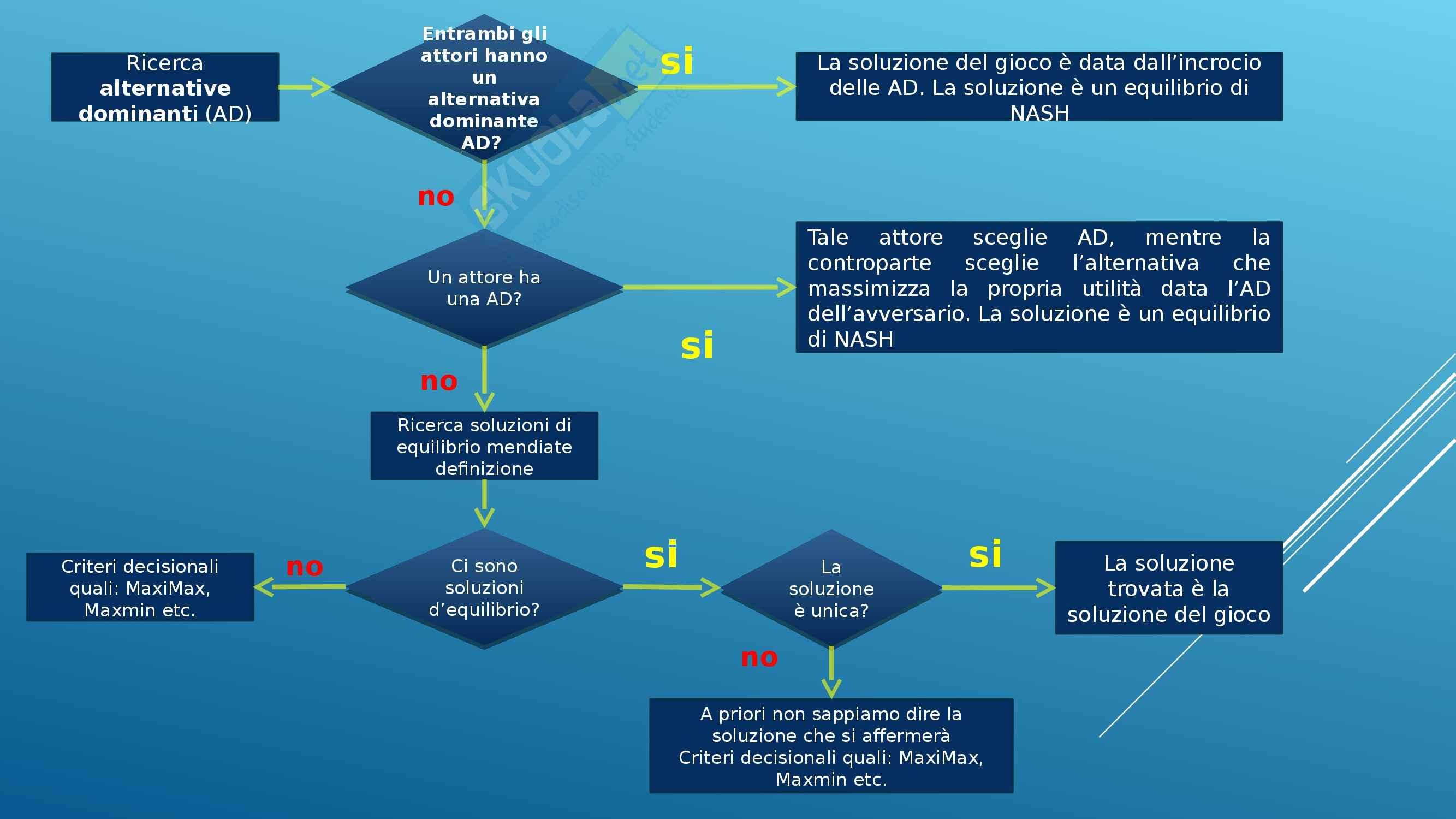 Riassunto esame Gestione Aziendale: Decisioni, prof. Spina Pag. 31