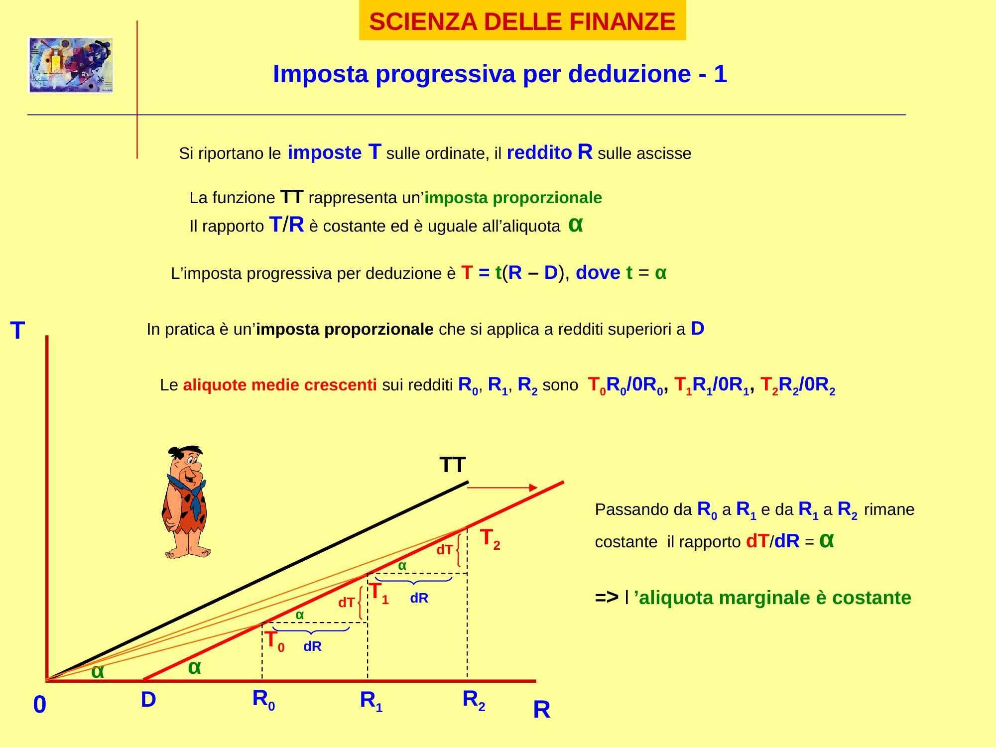 Imposta progressiva per deduzione