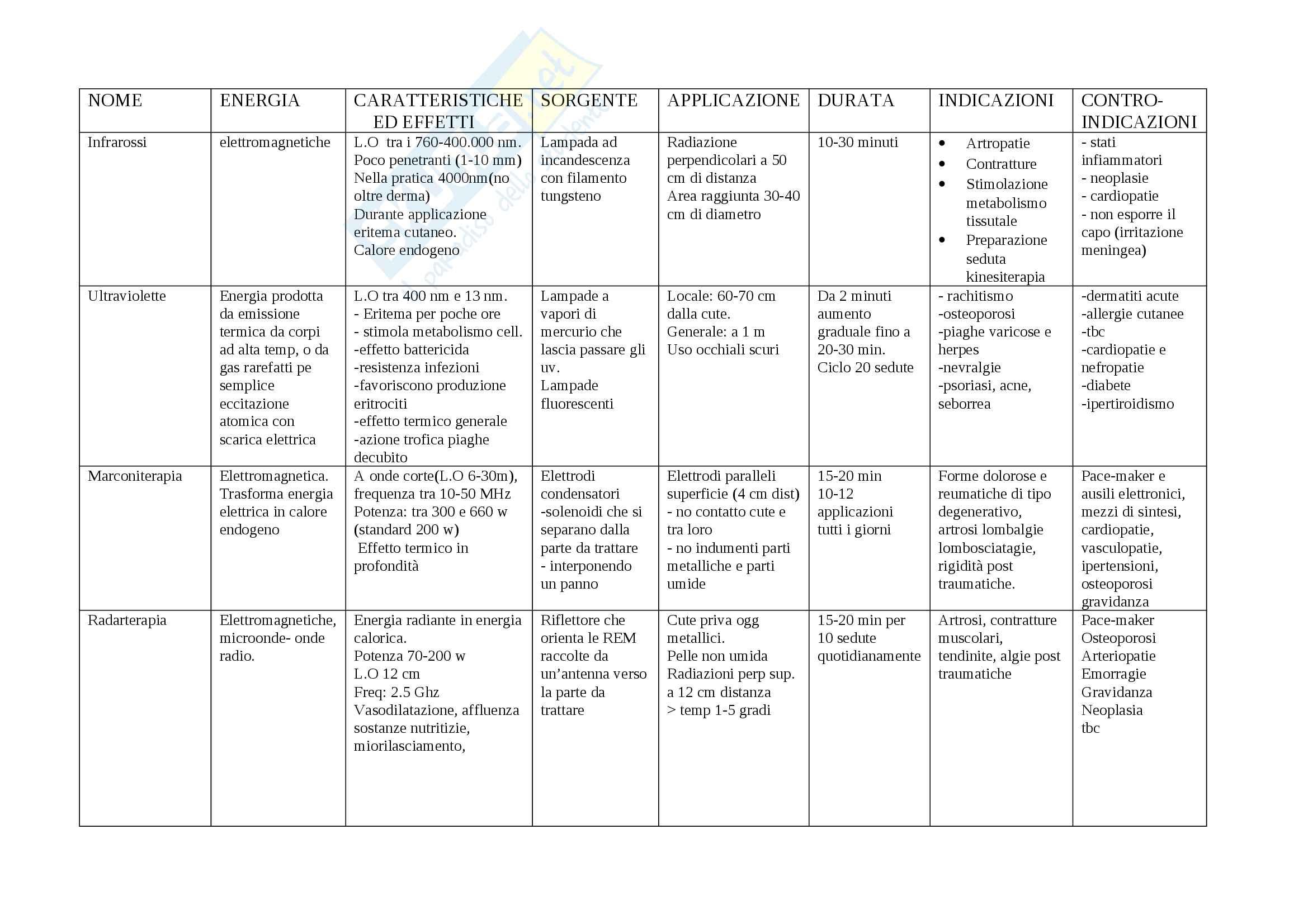 Tabella Terapie Fisiche