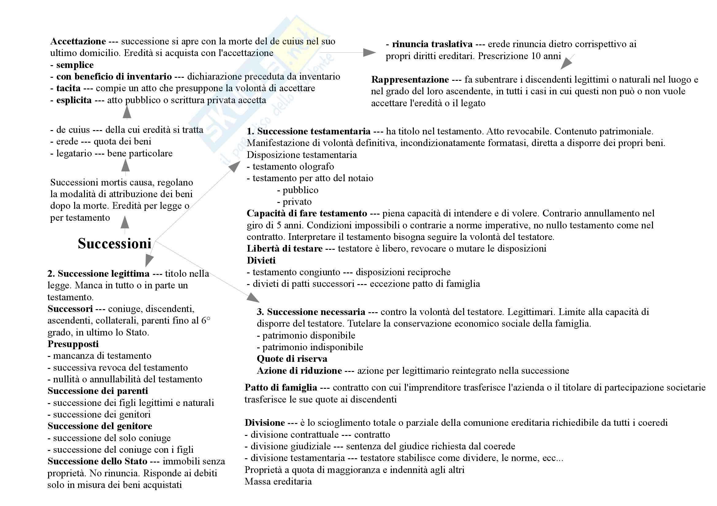 Mappe concettuali diritto privato Pag. 11