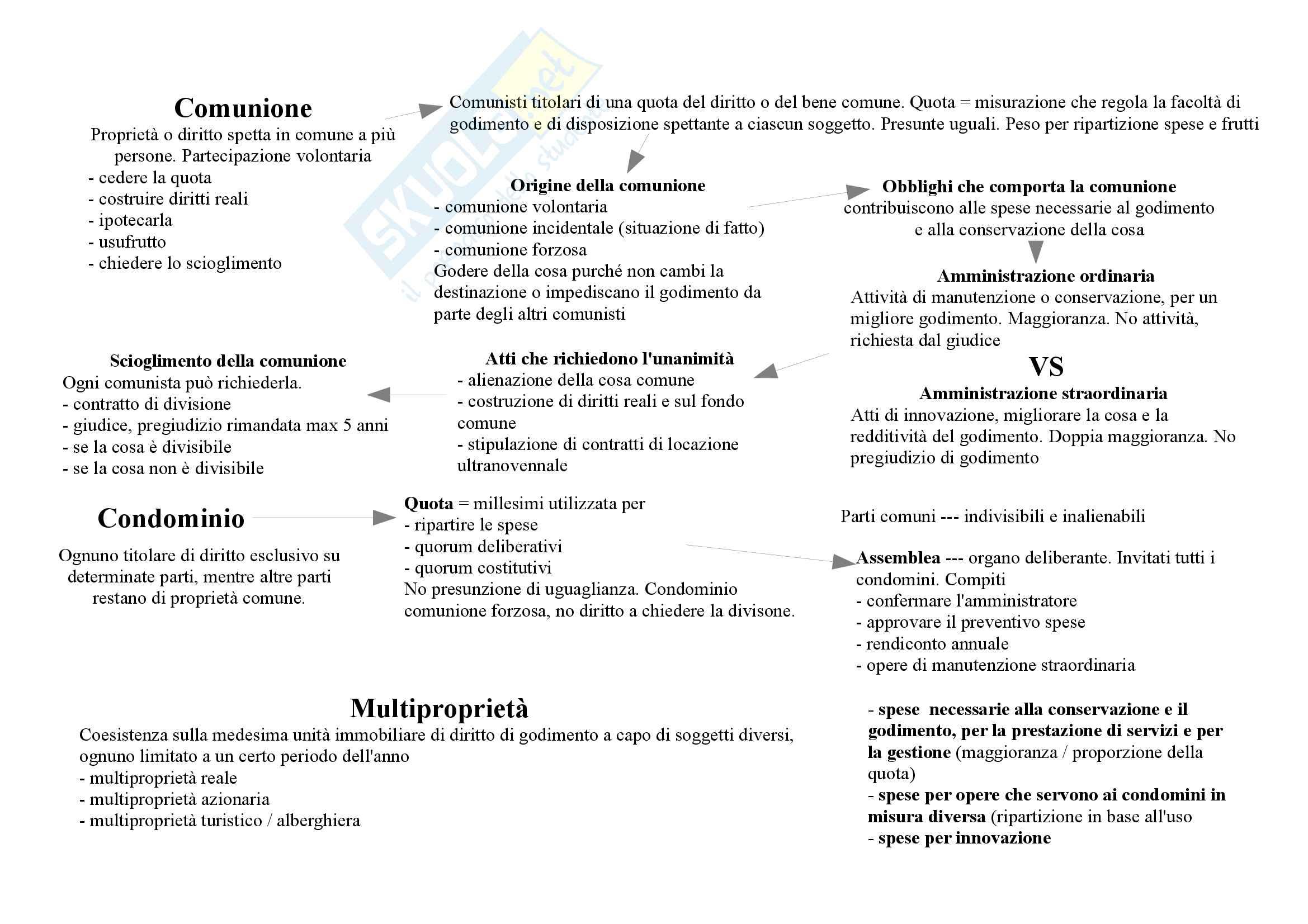 Mappe concettuali diritto privato Pag. 16
