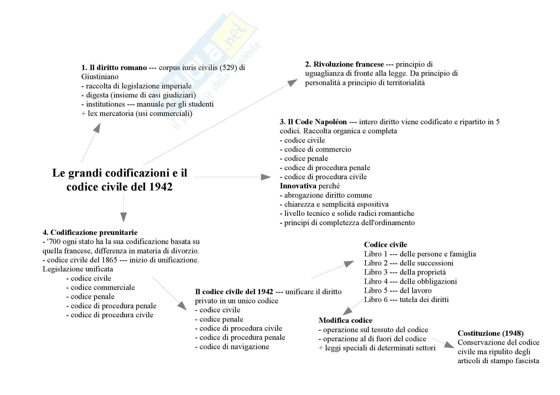 Mappe Concettuali Appunti Di Diritto Privato