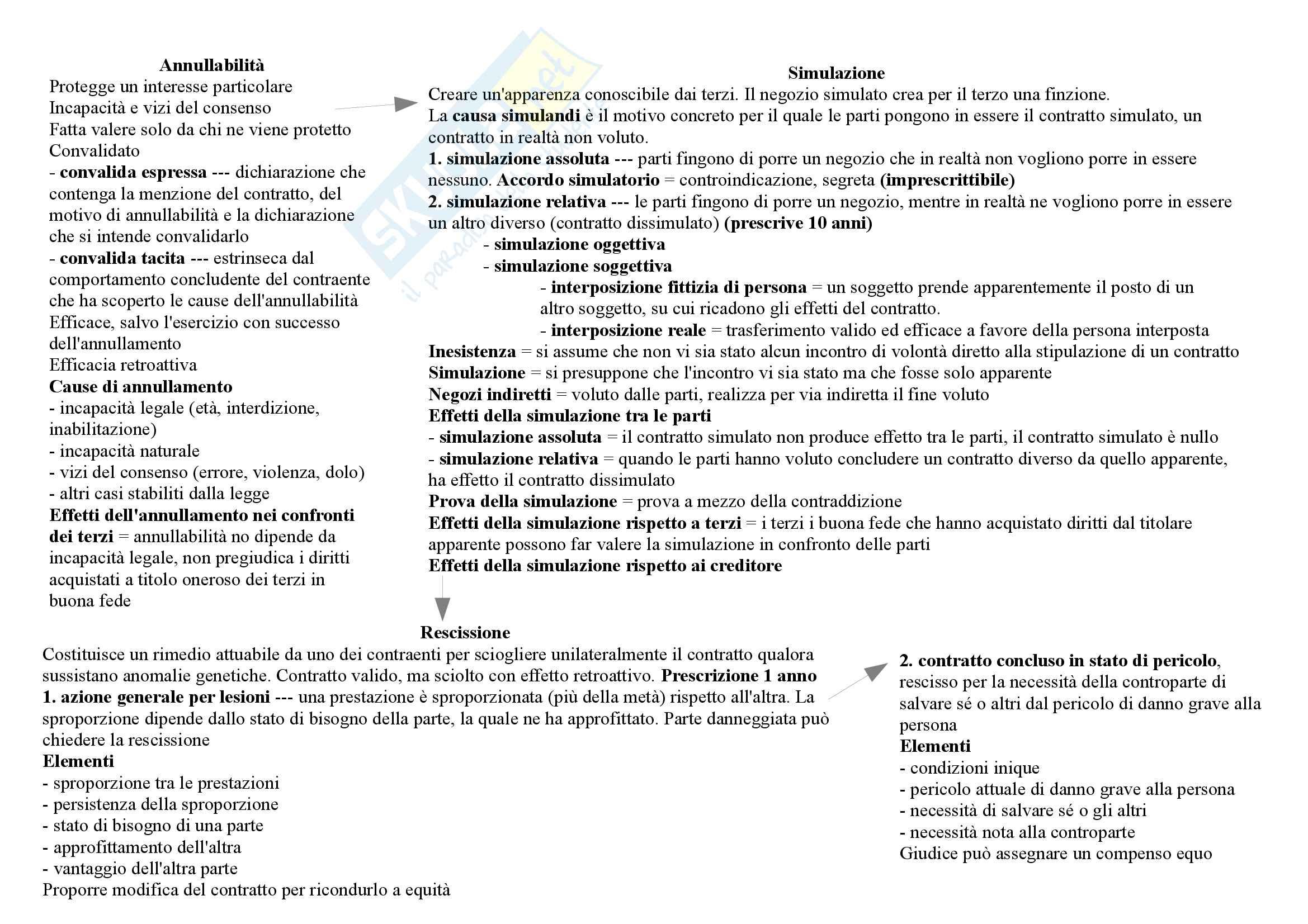 Mappe concettuali diritto privato Pag. 26