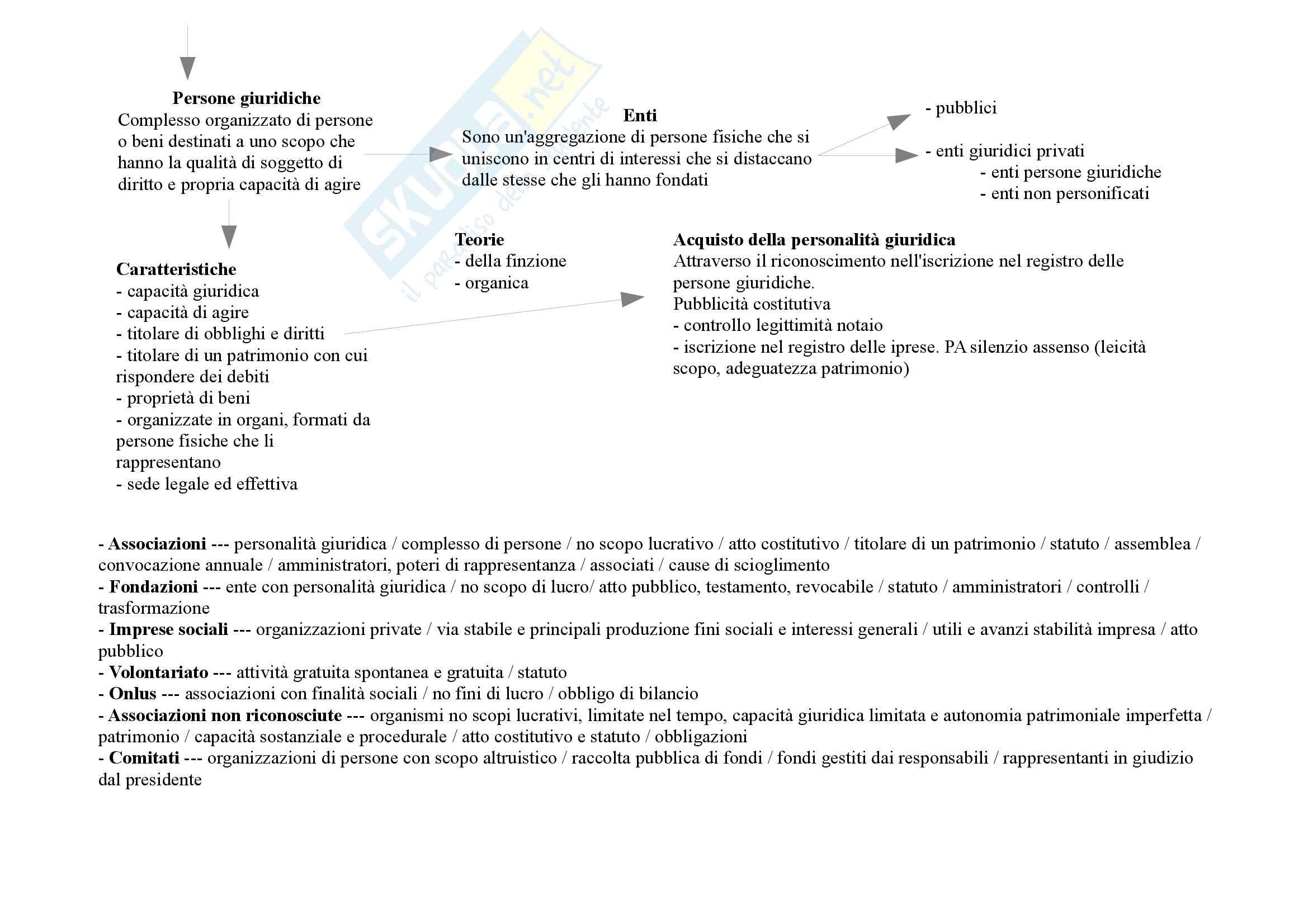 Mappe concettuali diritto privato Pag. 6