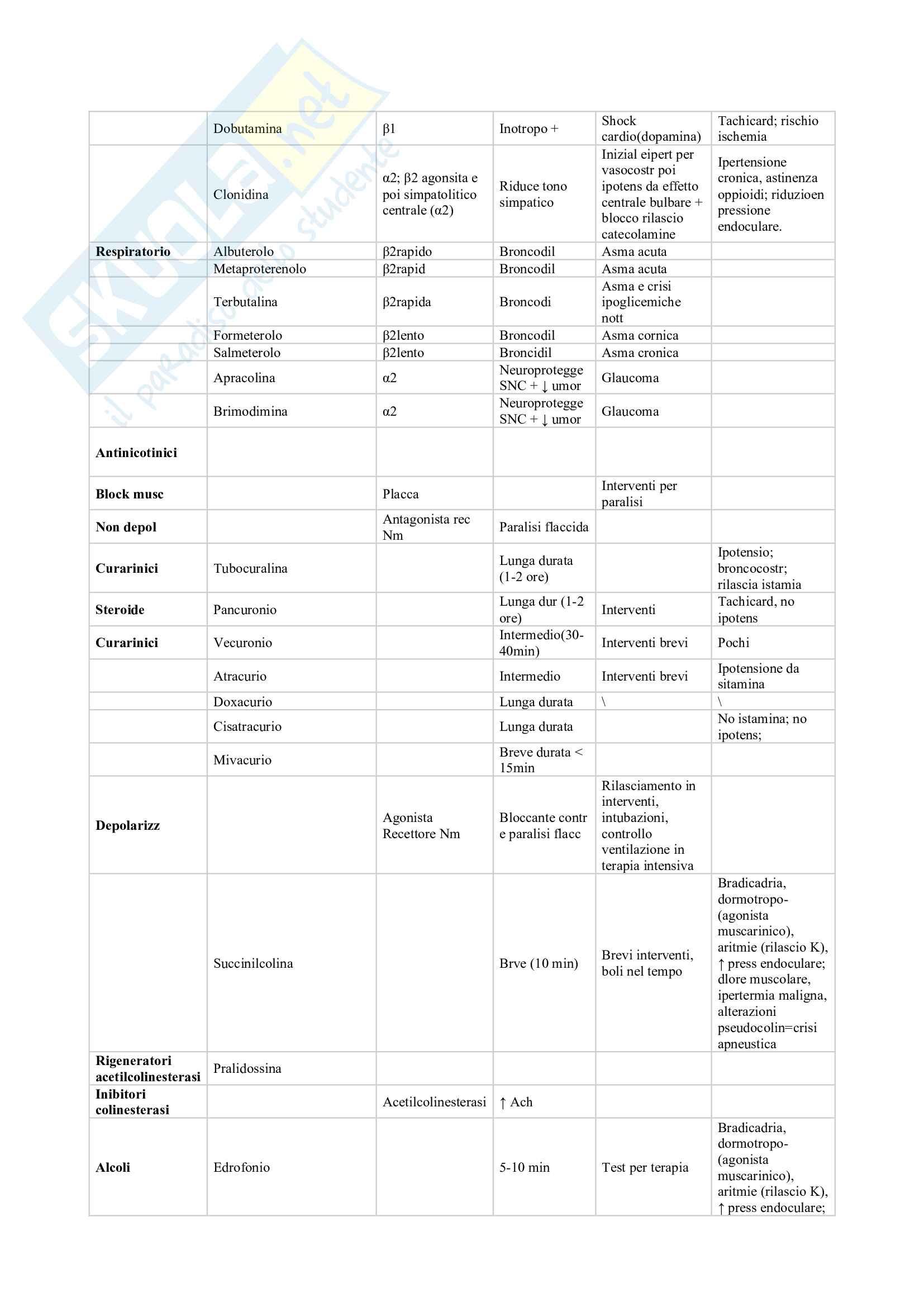 Schema dei farmaci completo Pag. 6
