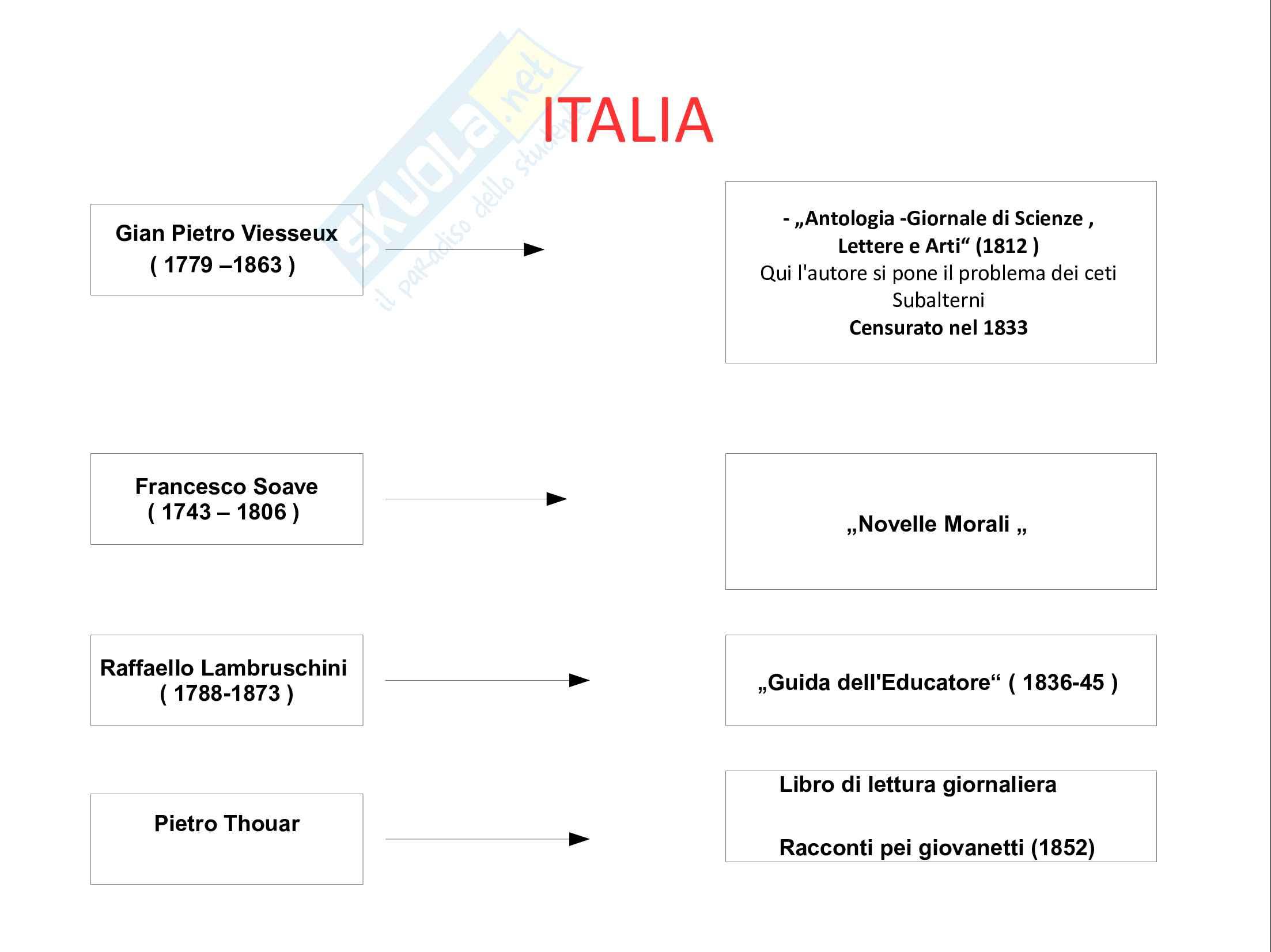"""Schemi riassuntivi basati sul testo """"La Letteratura per l'Infanzia"""" P. Boero, C.De Luca Pag. 6"""