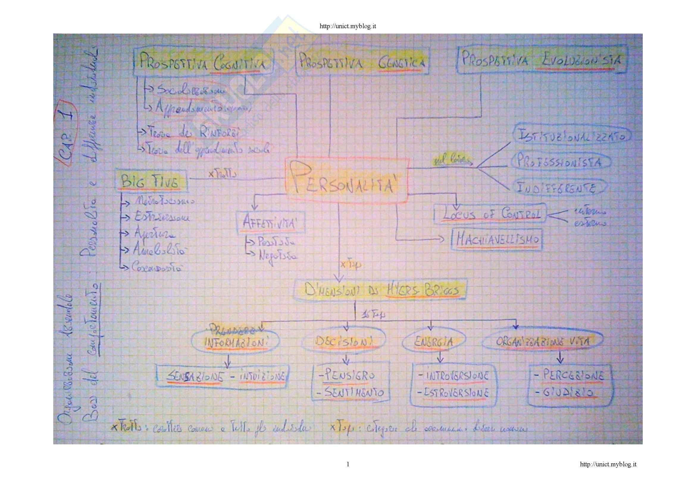 Comportamento organizzativo - le mappe mentali